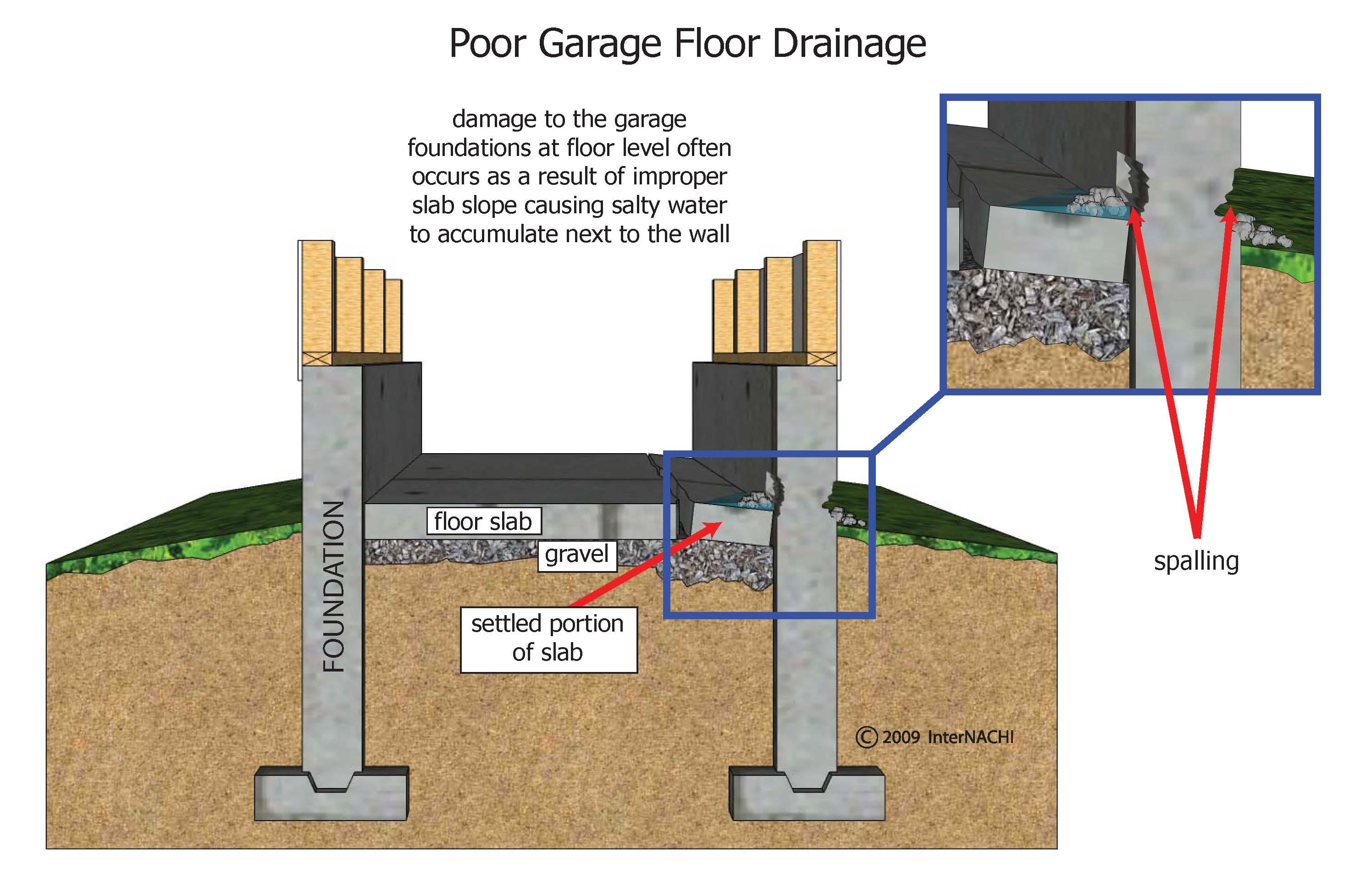 Poor garage floor drainage.