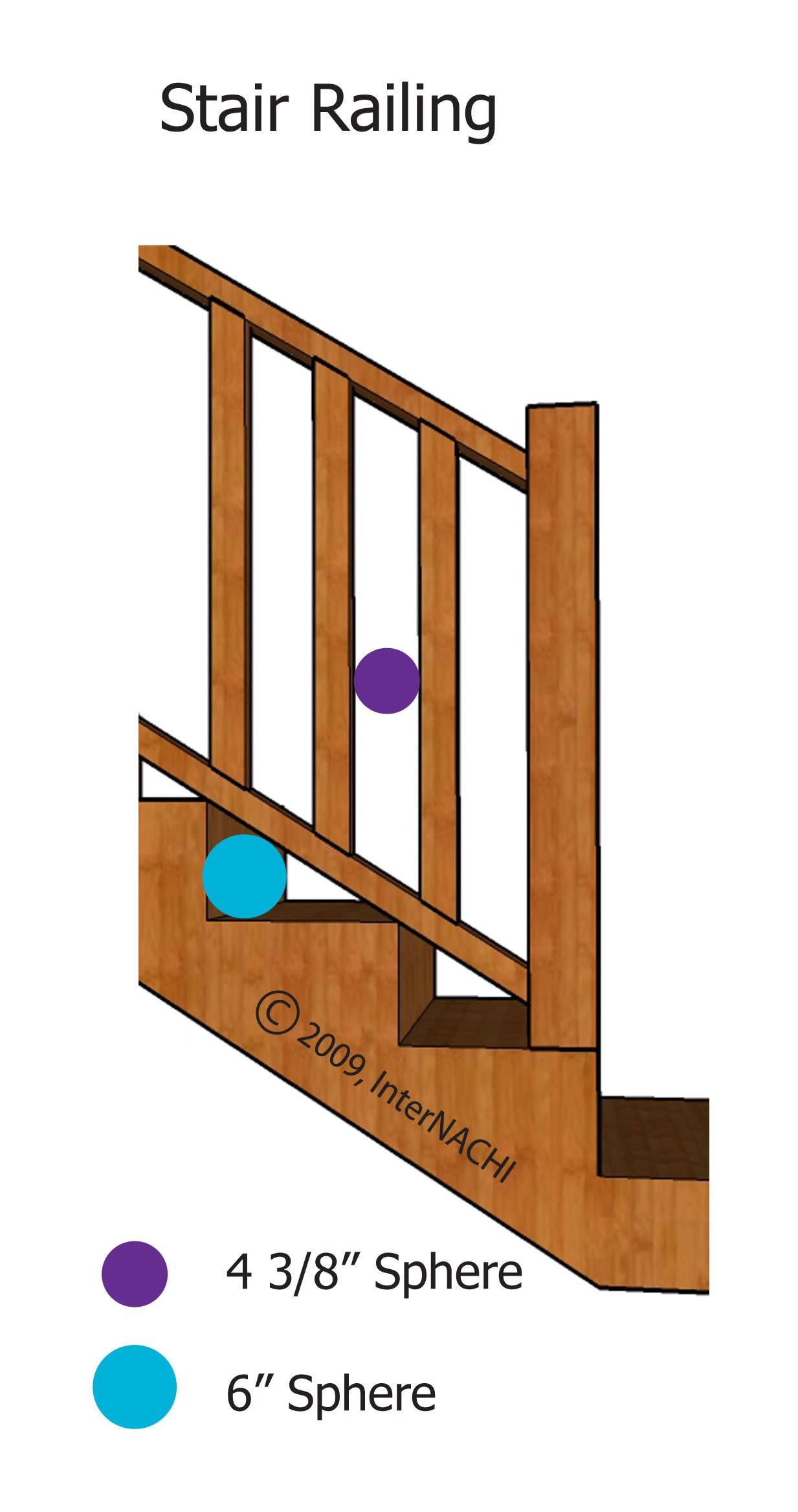 According to the IRC®, the triangular opening at a guard at the open side of a stair formed by the riser, tread, and bottom rail of a guard must not allow a sphere 6 inches (153 mm) in diameter to pass through it.