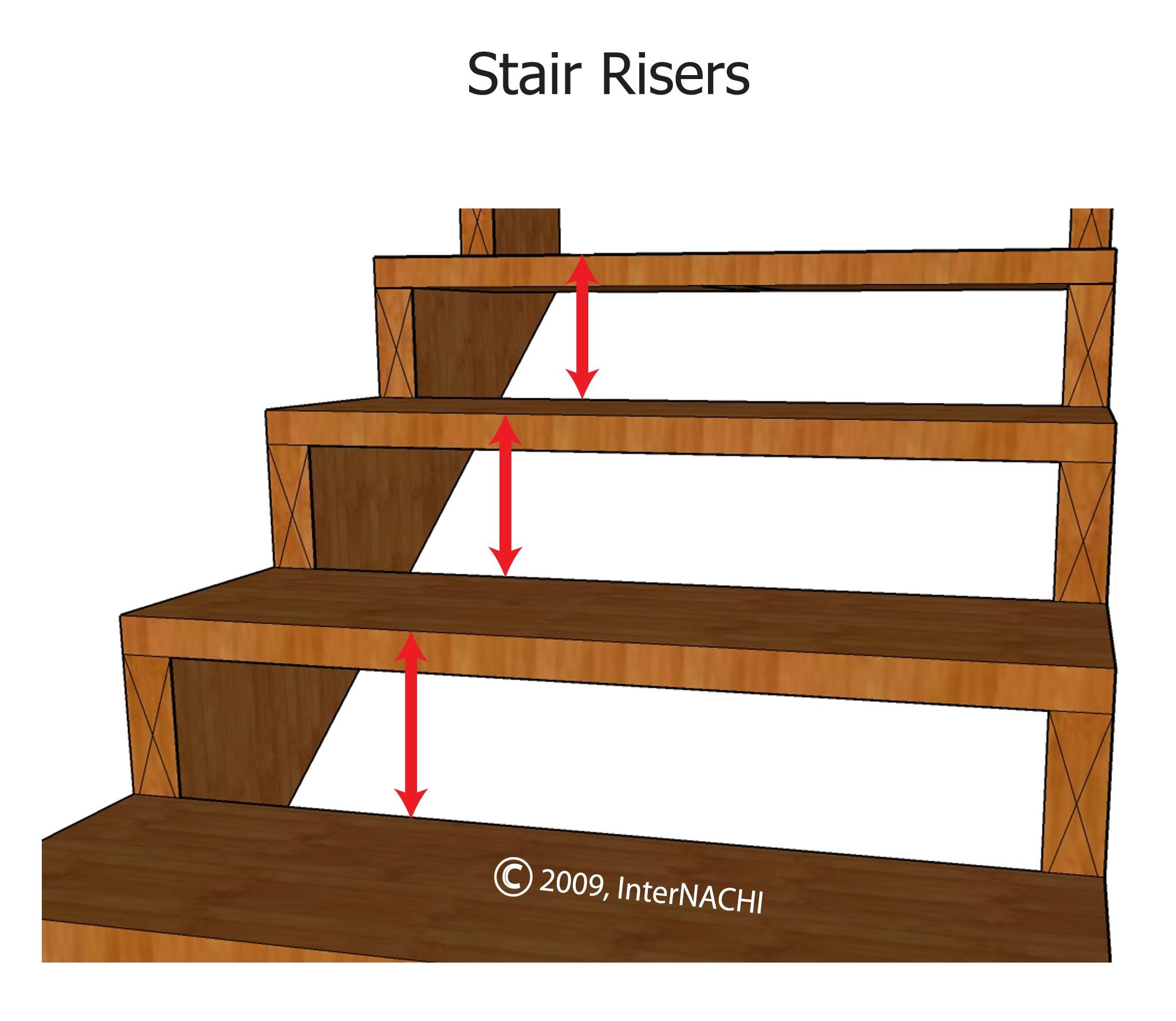 Stair risers.
