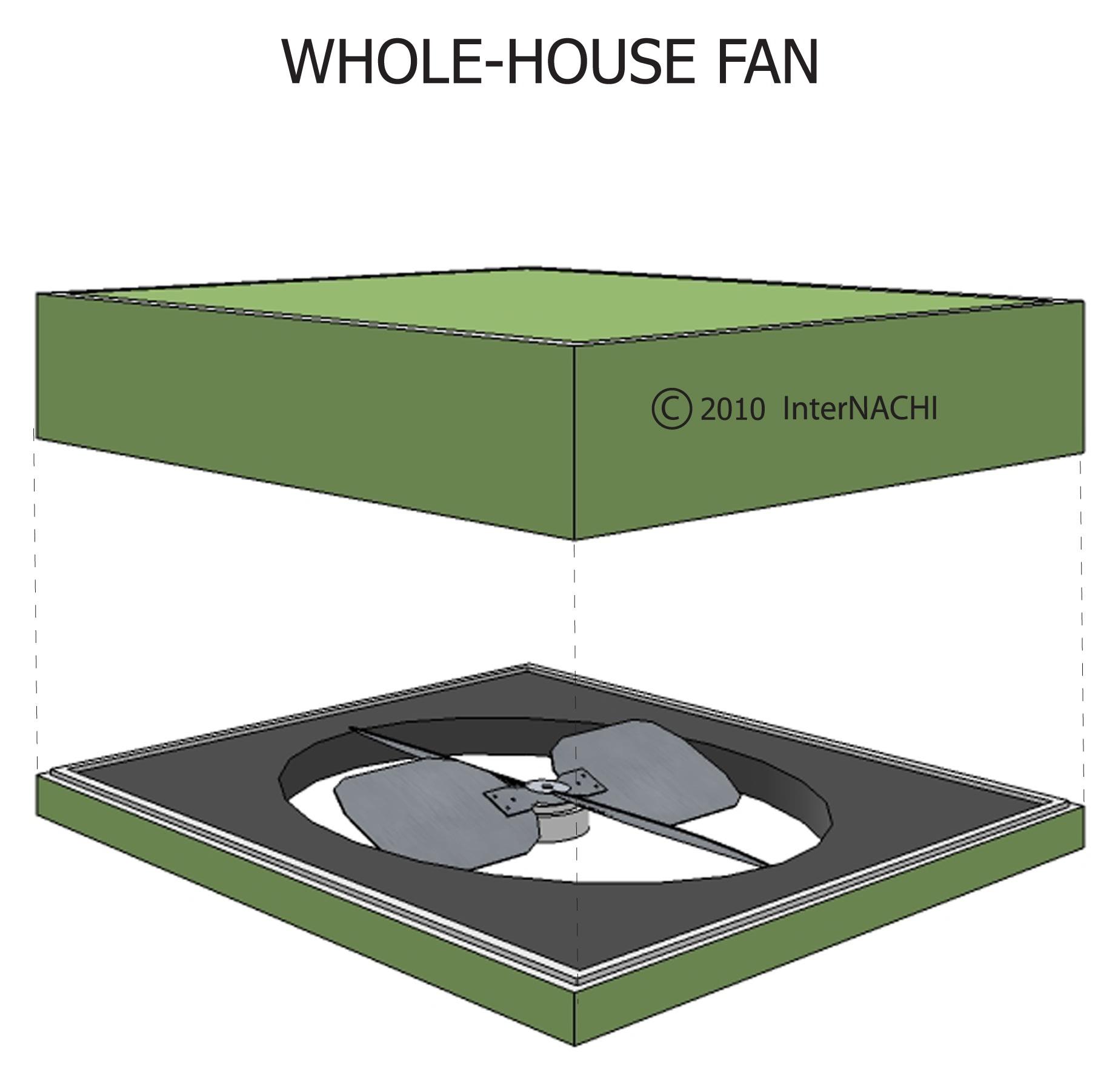 Whole house fan.