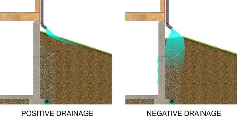Negative drainage