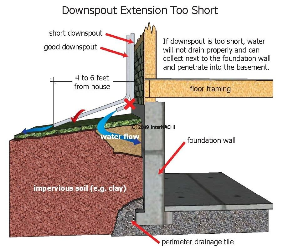 The extension of the downspout that is too short may cause water problems for the house.
