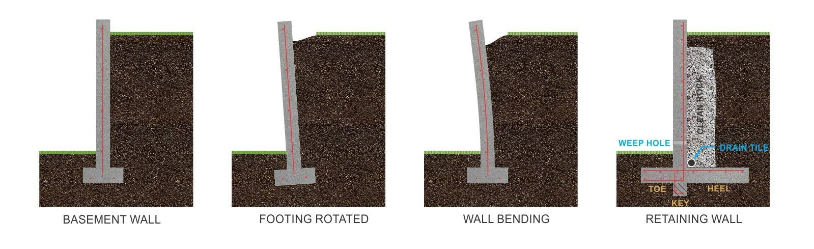 Retaining wall failure