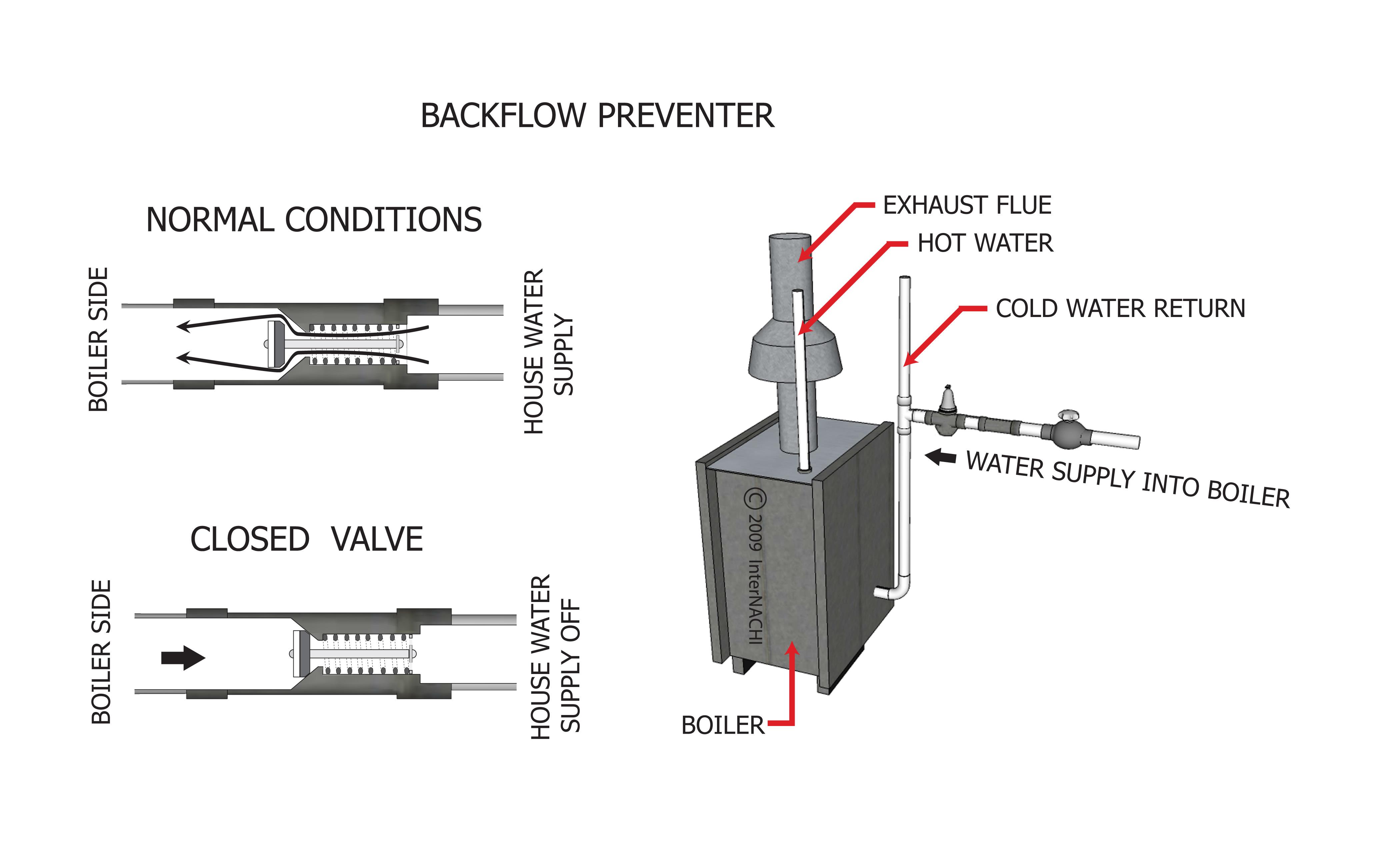 Backflow Preventer 3