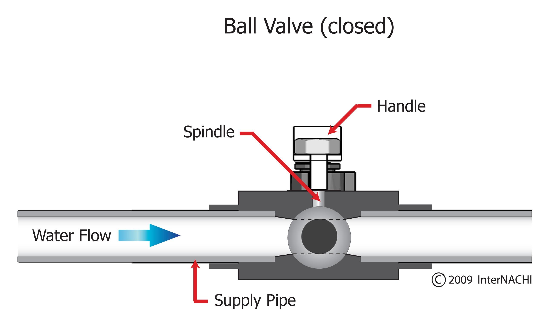 Ball valve closed.