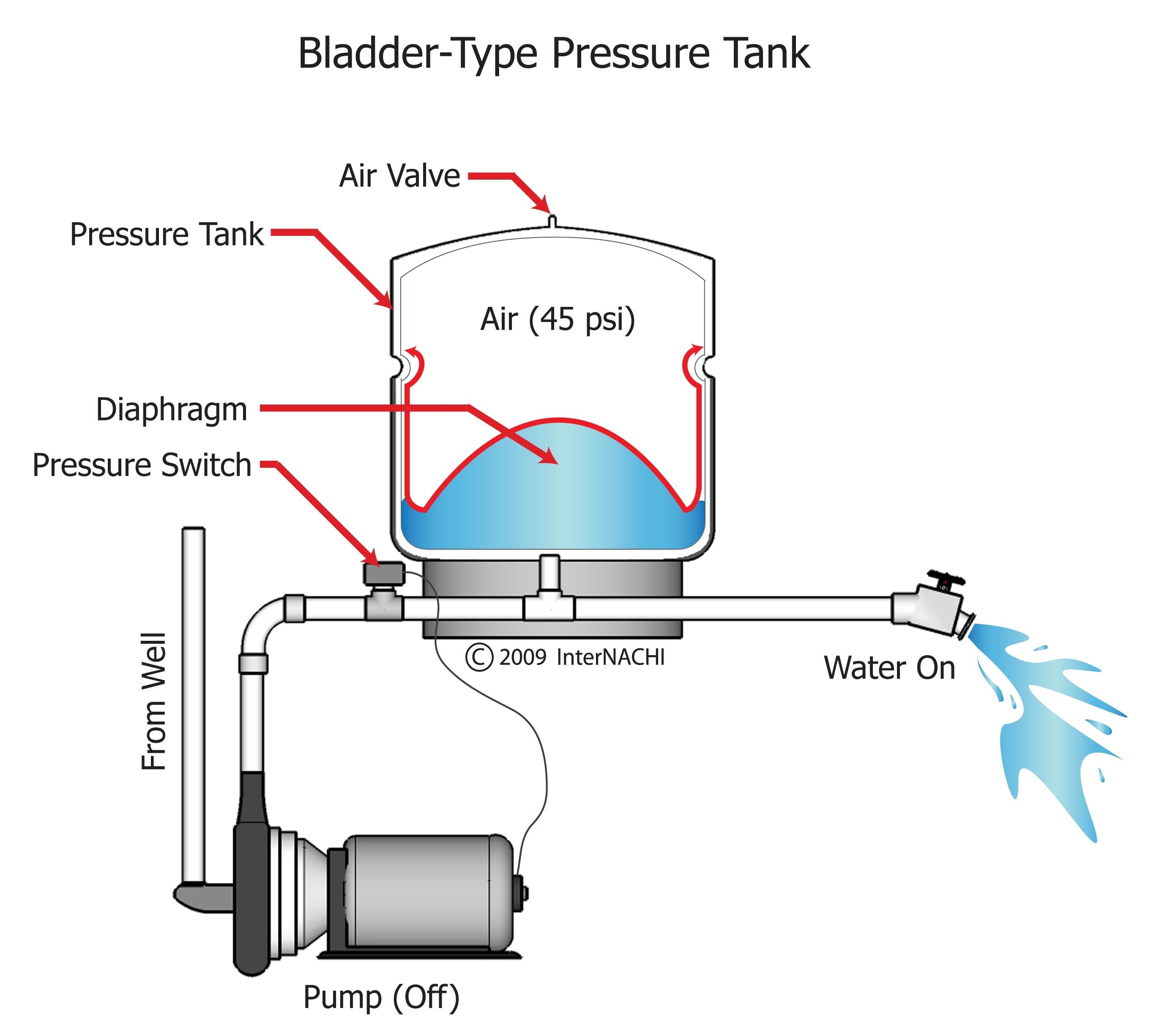 Bladder type pressure tank.