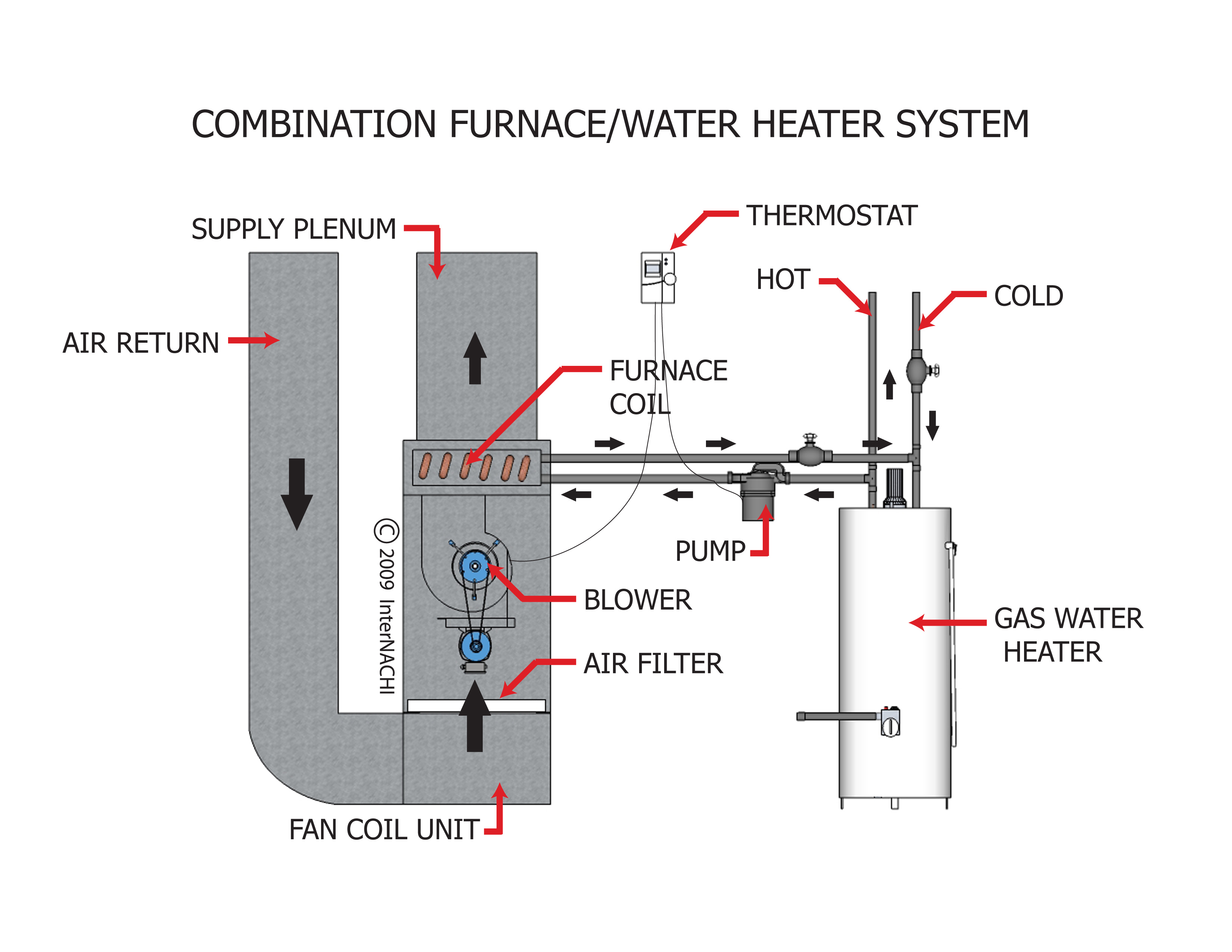 Combination furnace/water heater system.