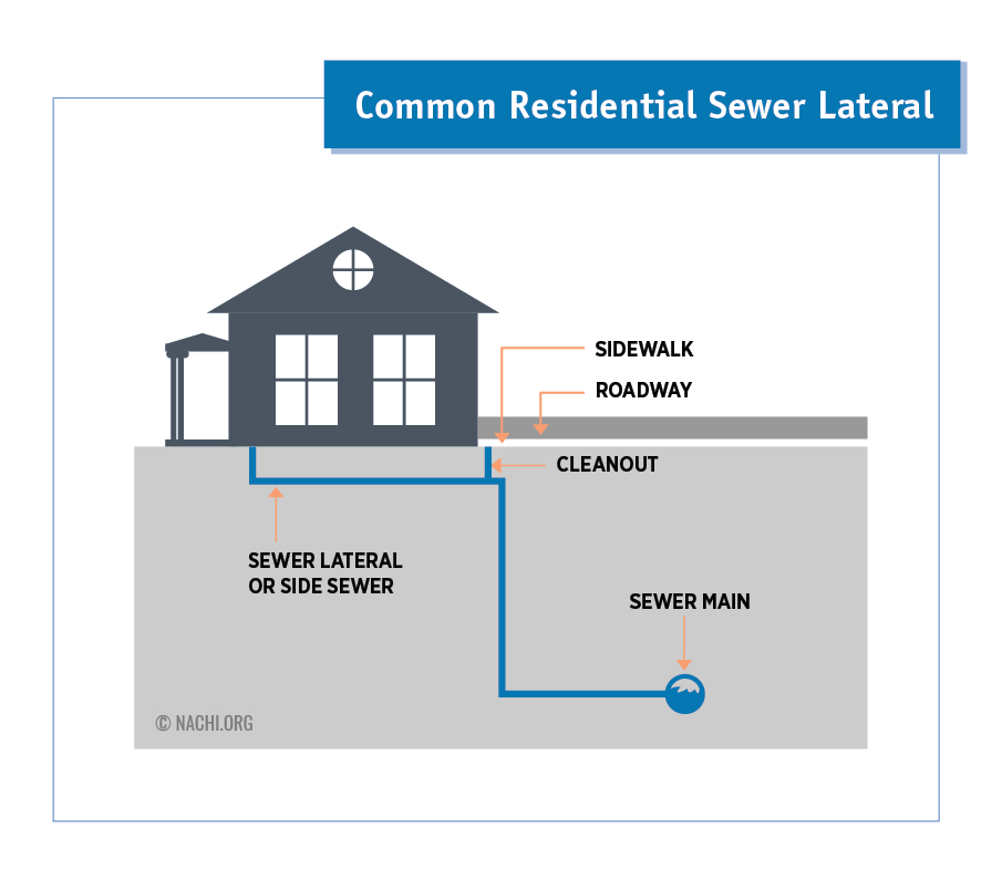 Common Residential Sewer Lateral