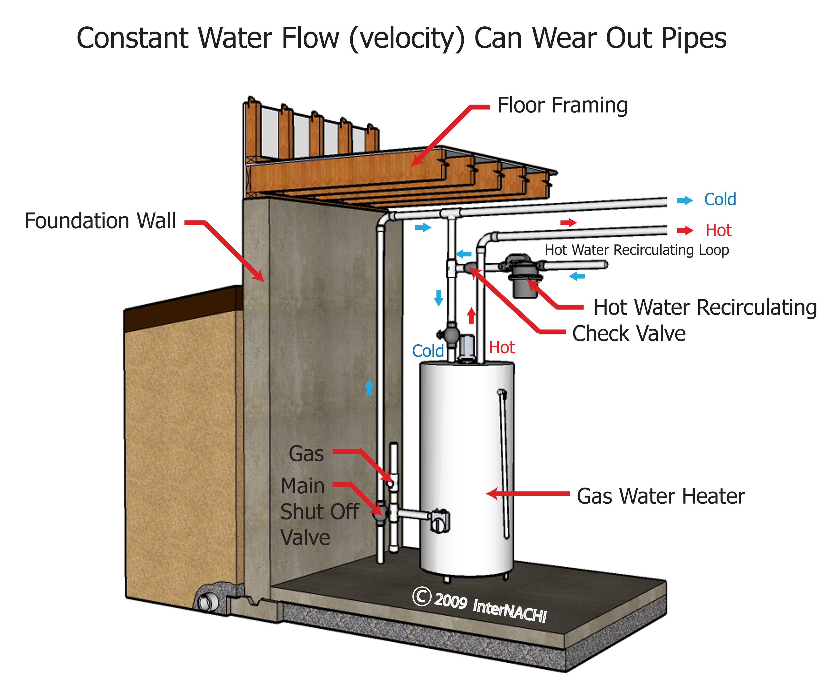 Constant water flow.