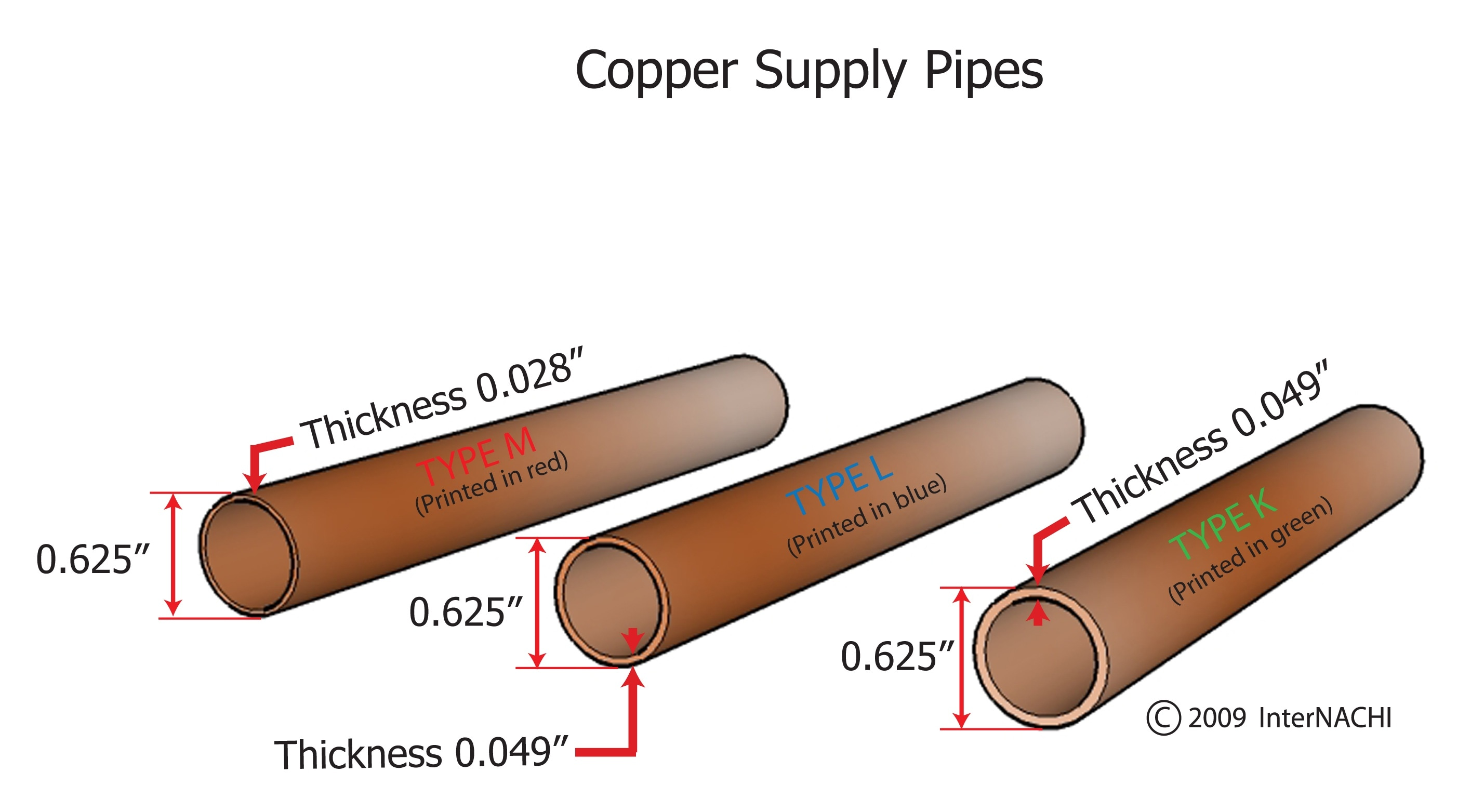 Copper supply pipes.