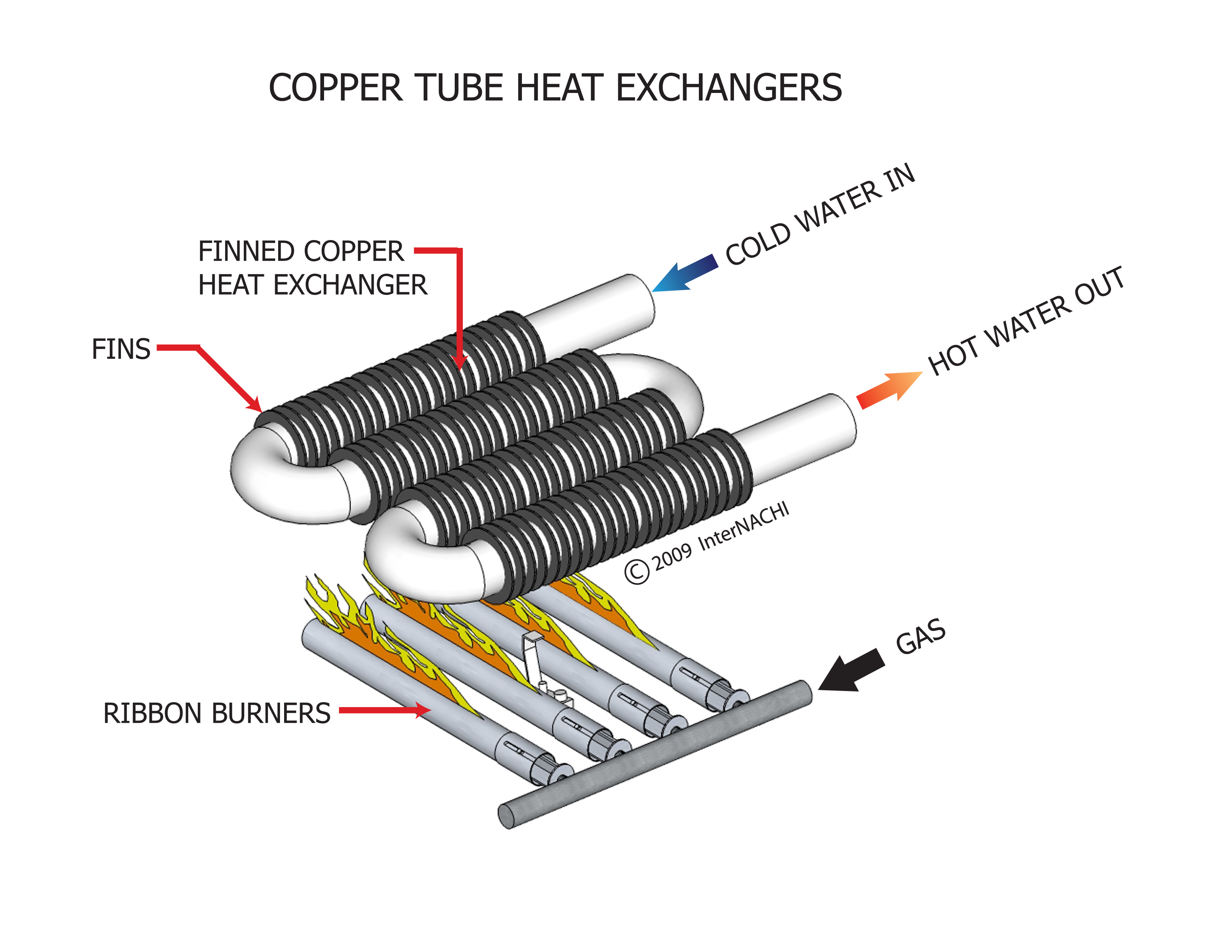 Copper tube heat exchanger.