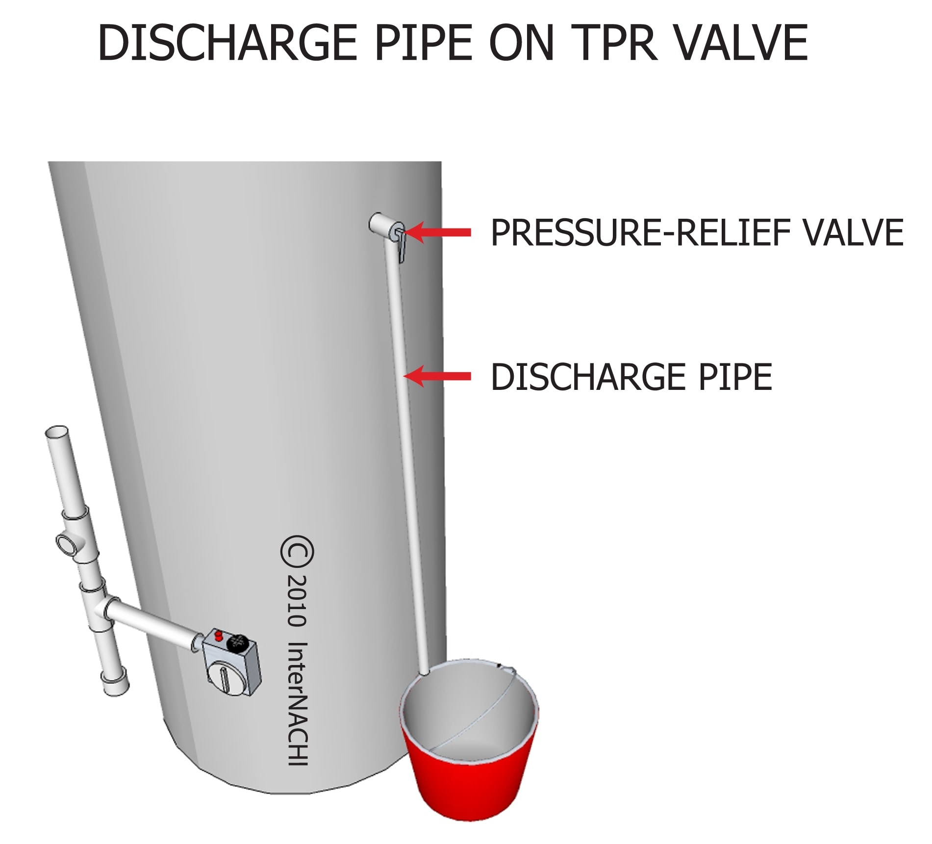 Discharge pipe on TPR valve.