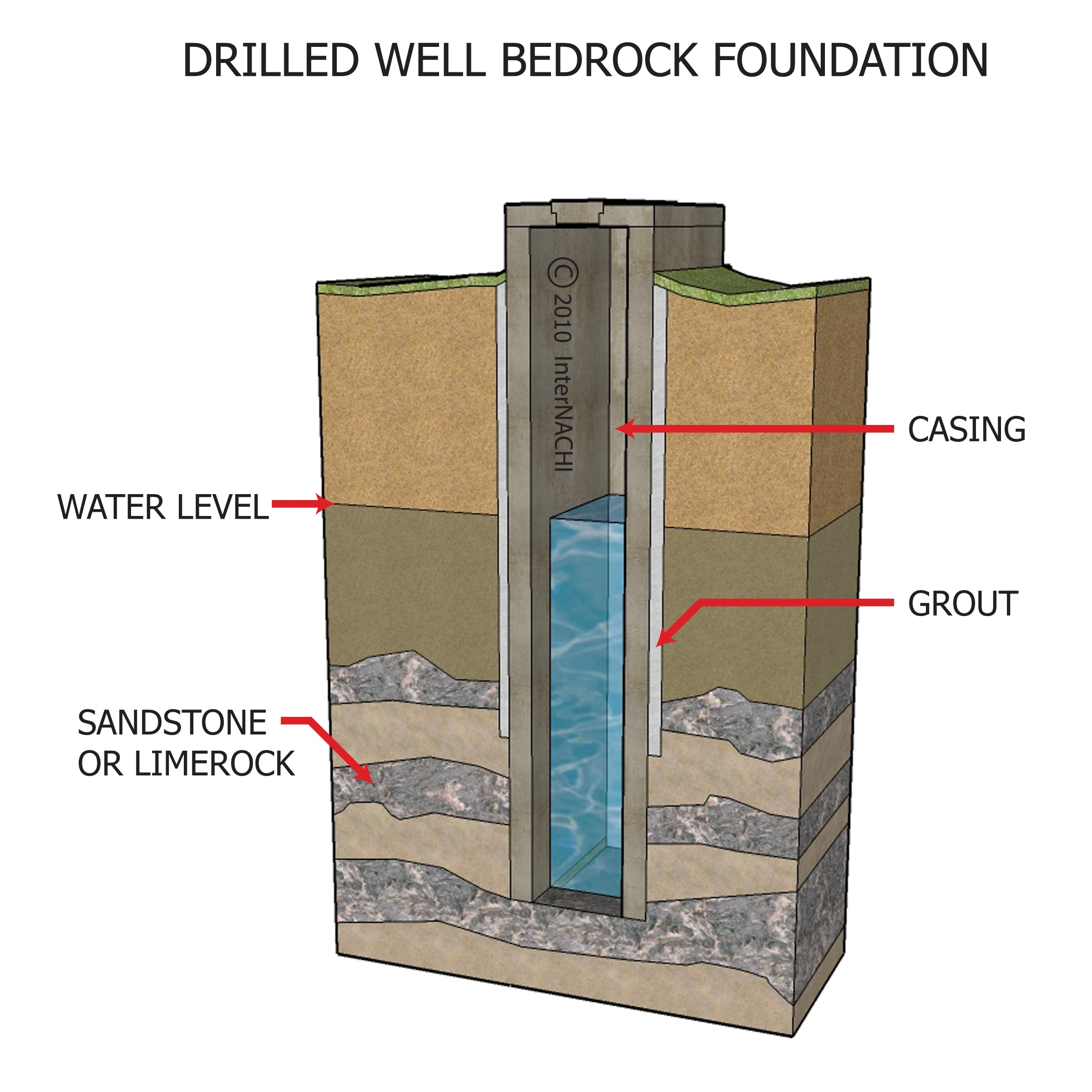 Drilled well, bedrock foundation.