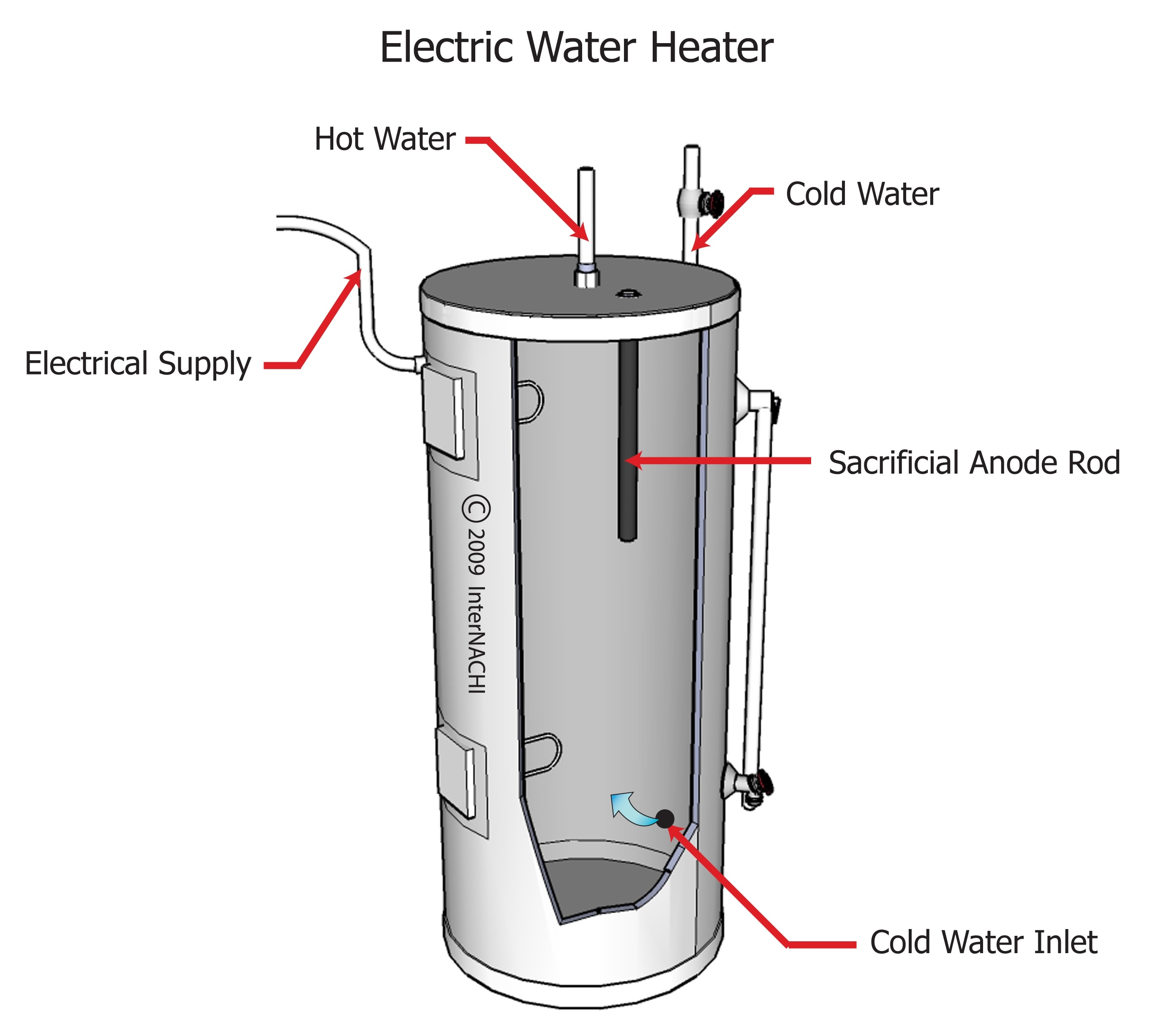 how to inspect water heater tanks course page 124 internachi inspection forum. Black Bedroom Furniture Sets. Home Design Ideas
