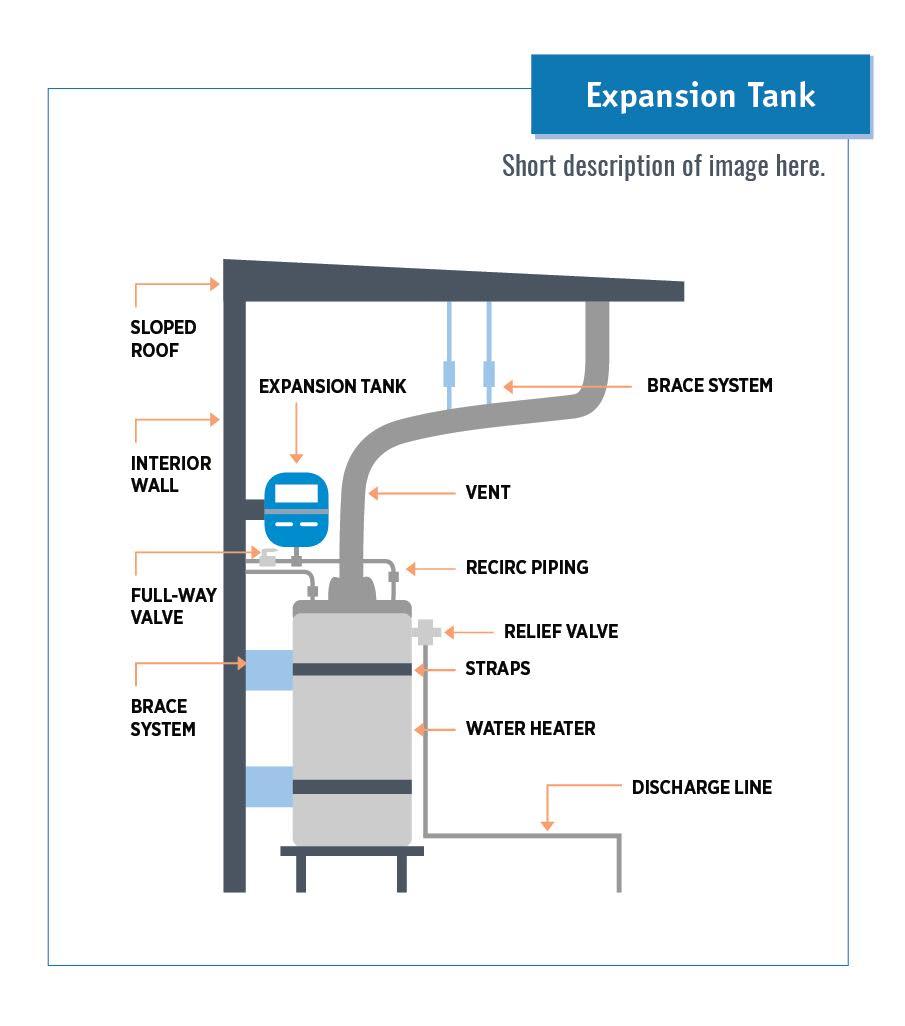 Expansion tank.