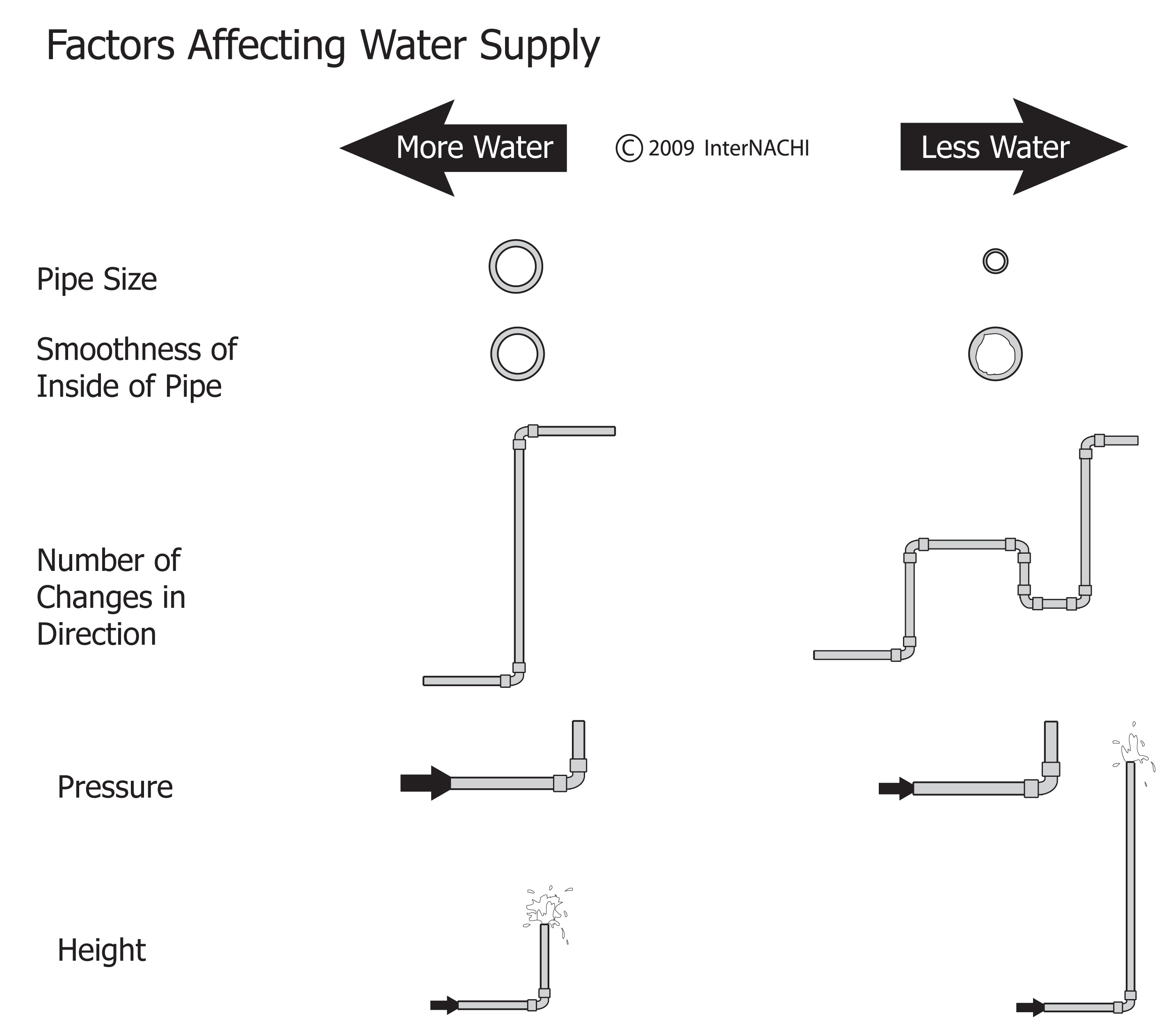 Factors affecting water supply.