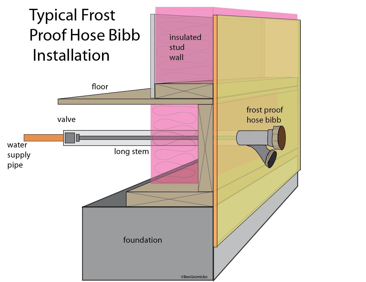 Frost free hose bibb.