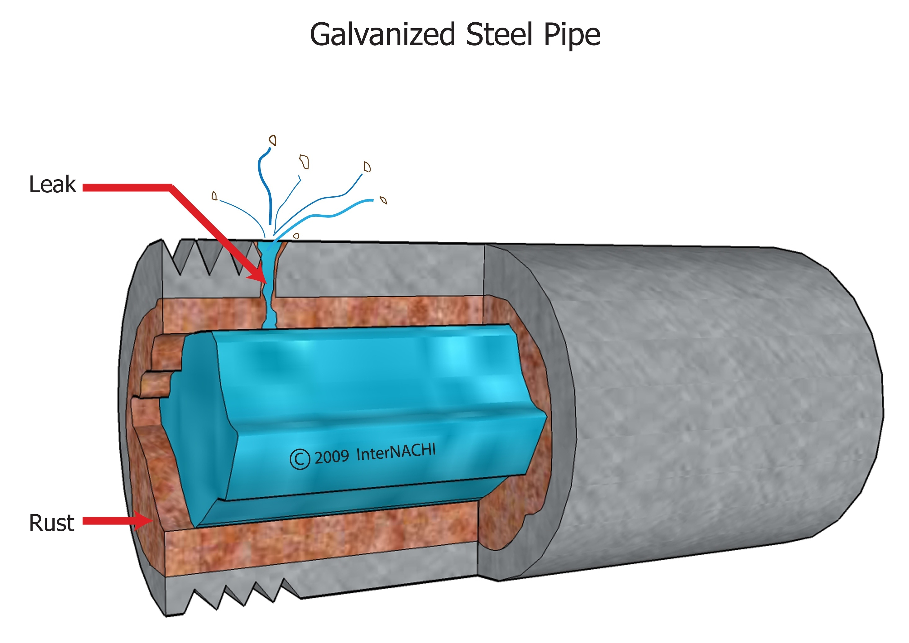 Galvanized steel pipe leak.