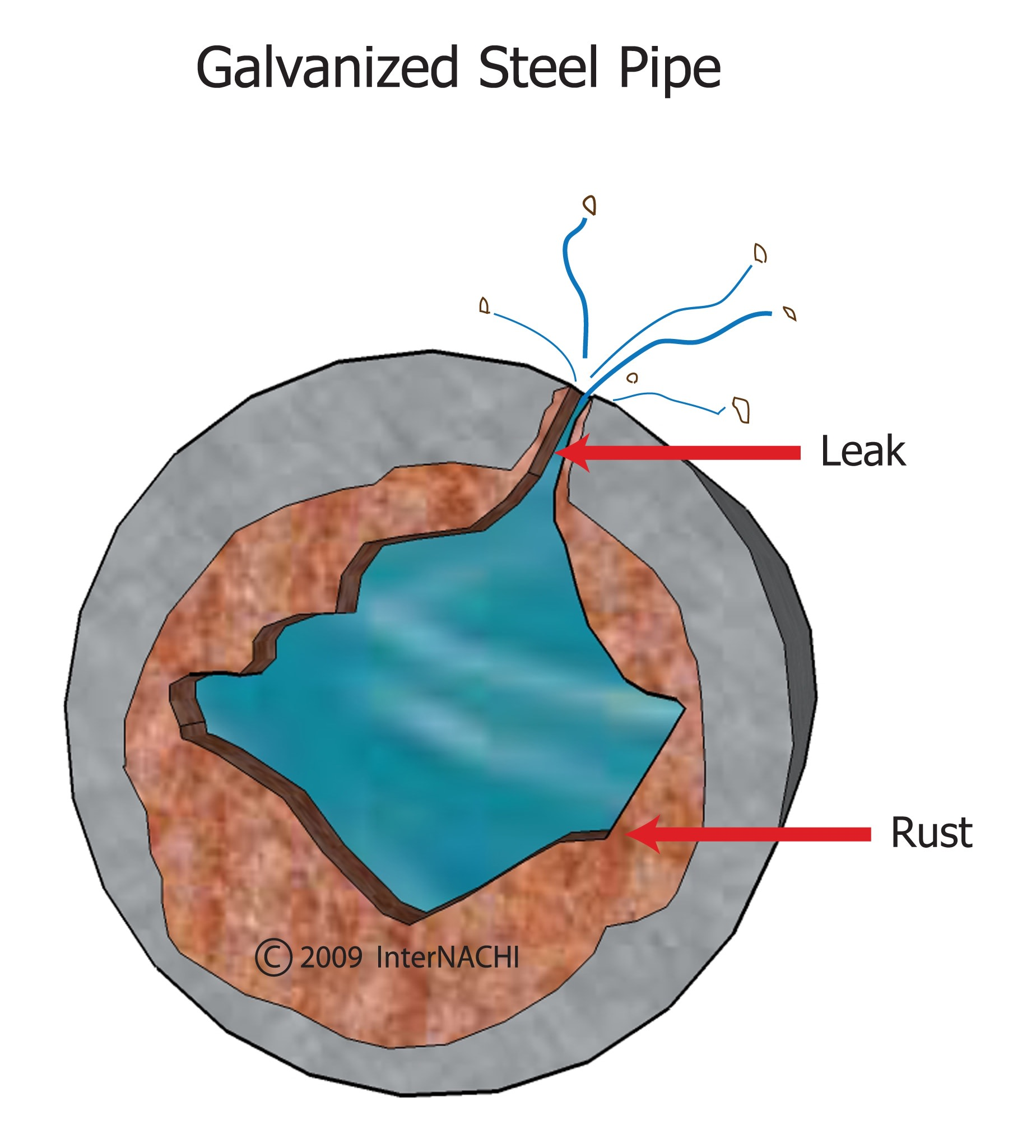 Galvanized steel pipe leak.