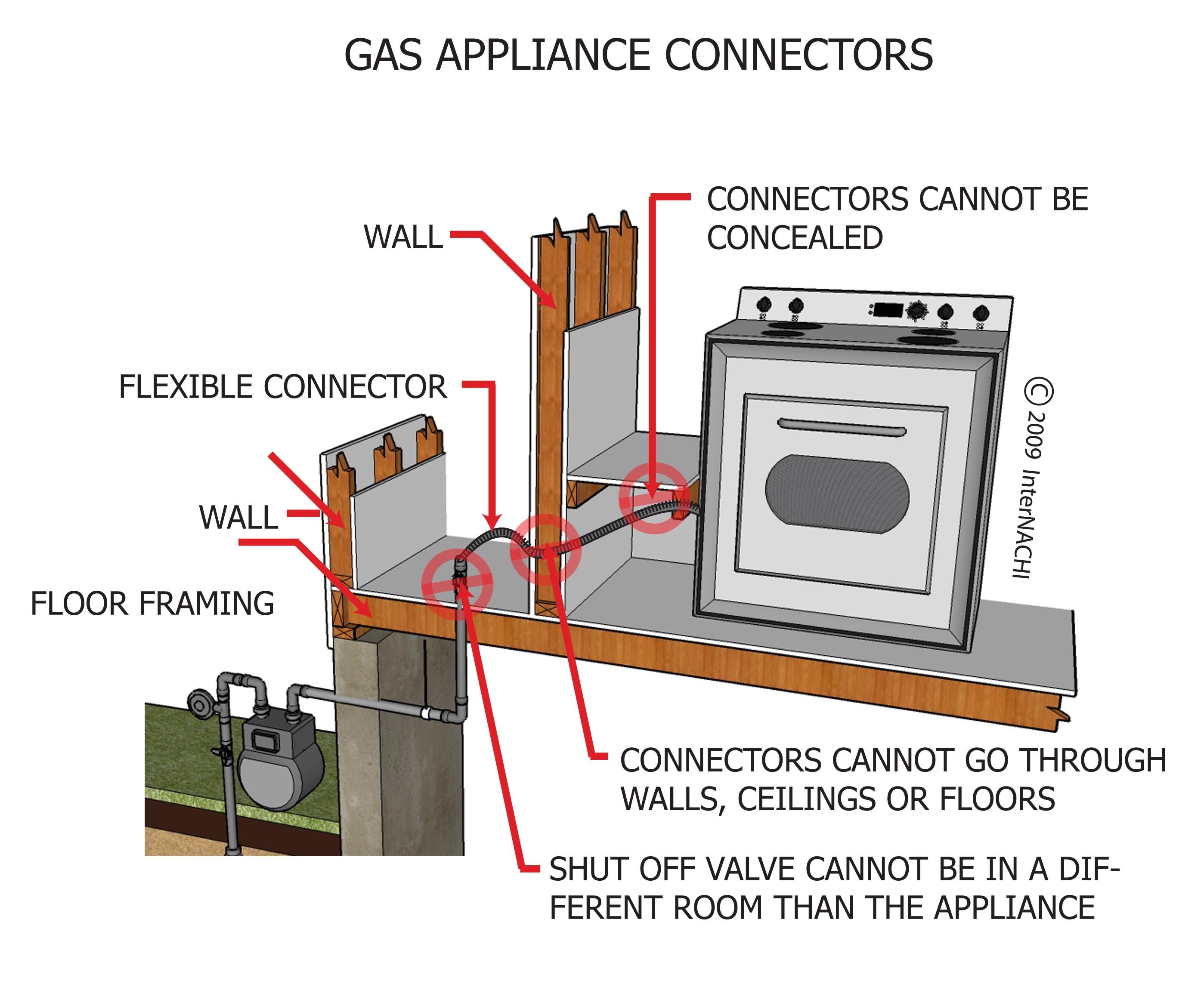 Gas appliance connectors.