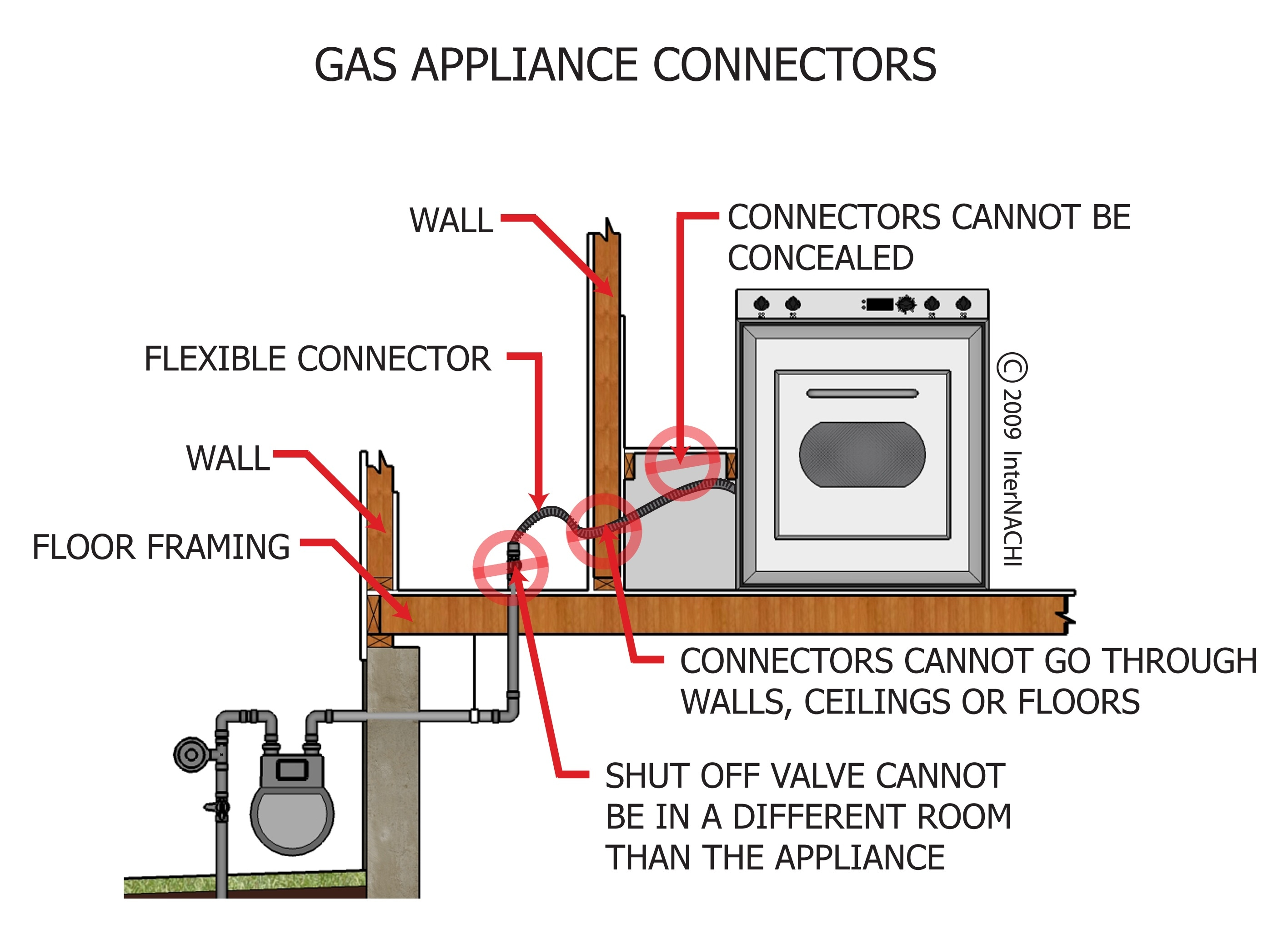 Gas appliance connectors.