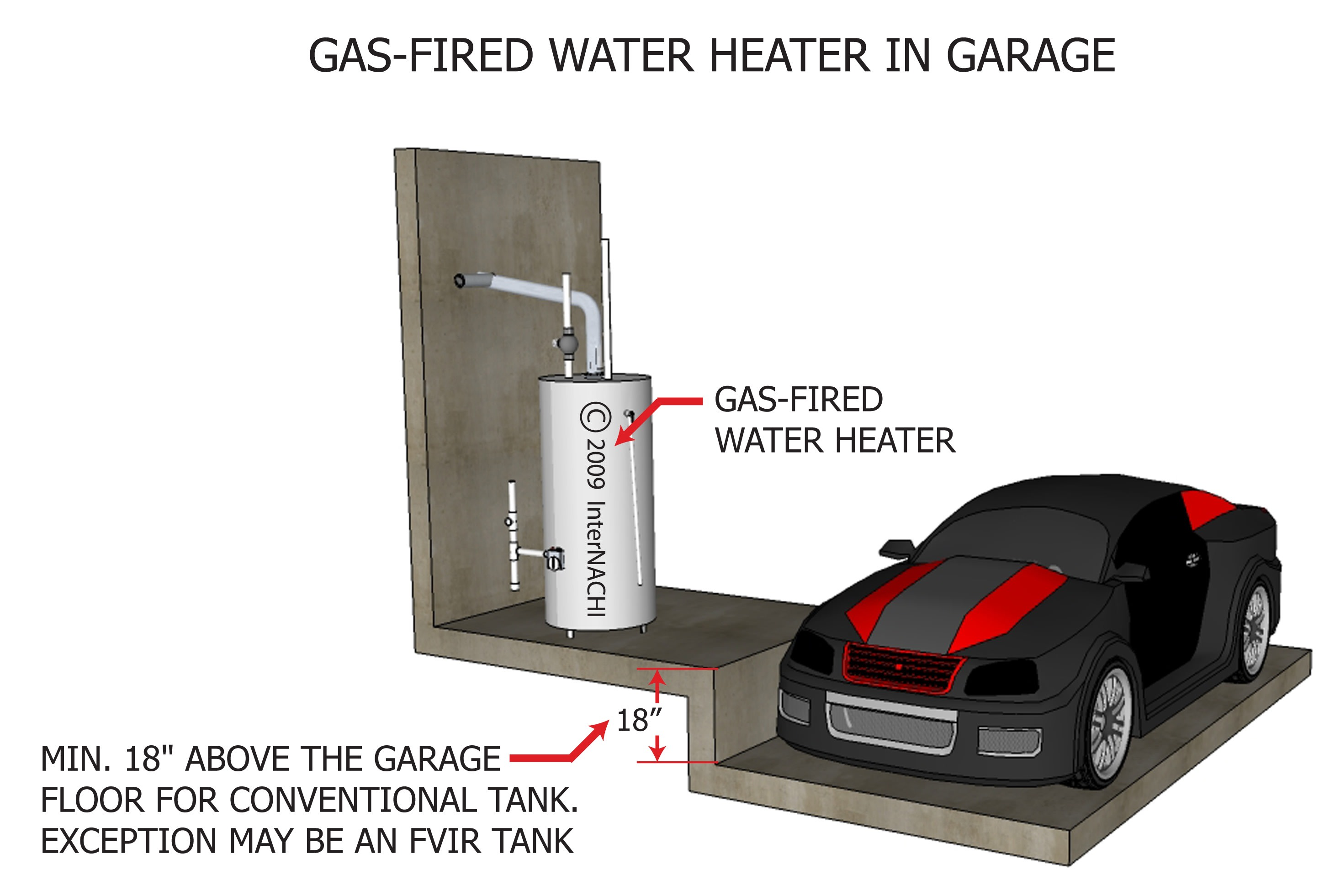 Gas-fired water heater in garage.