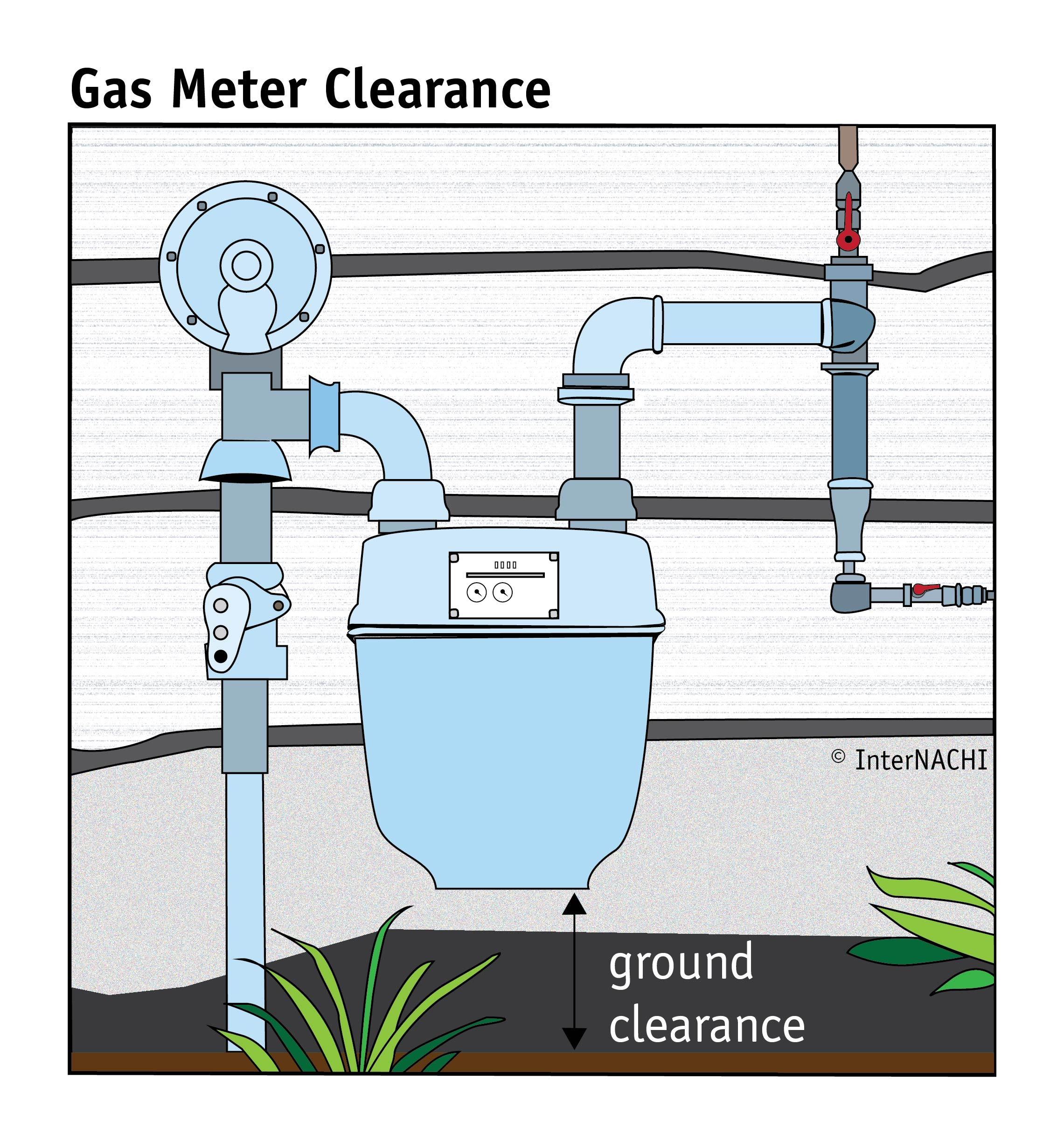 Gas meter clearance.