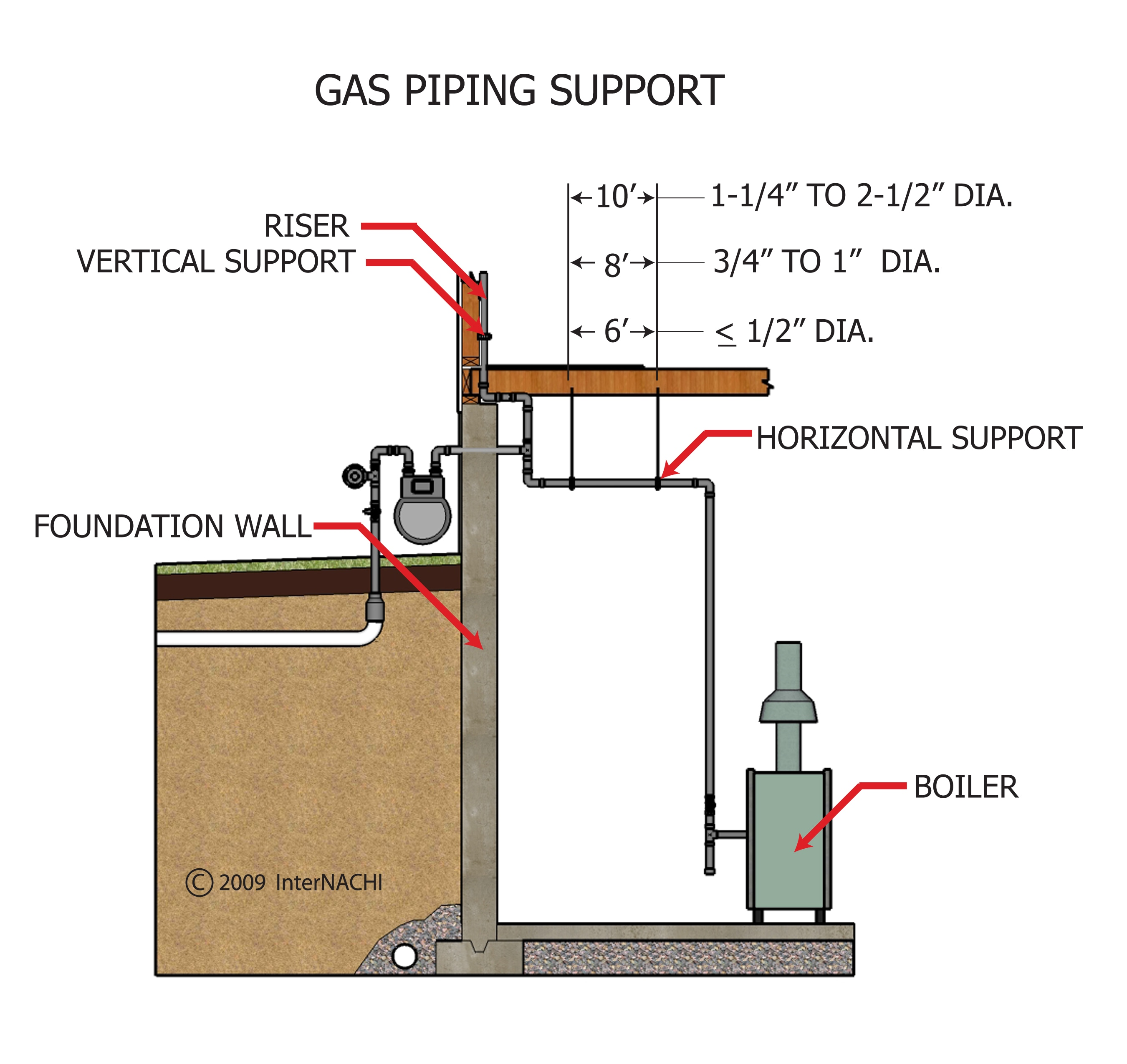 Gas pipe support