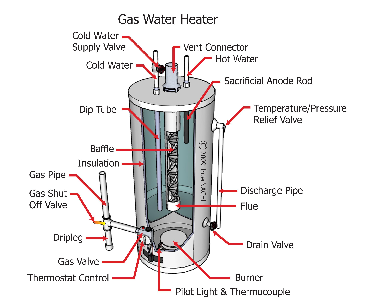 Gas water heater with gas shut-off valve.