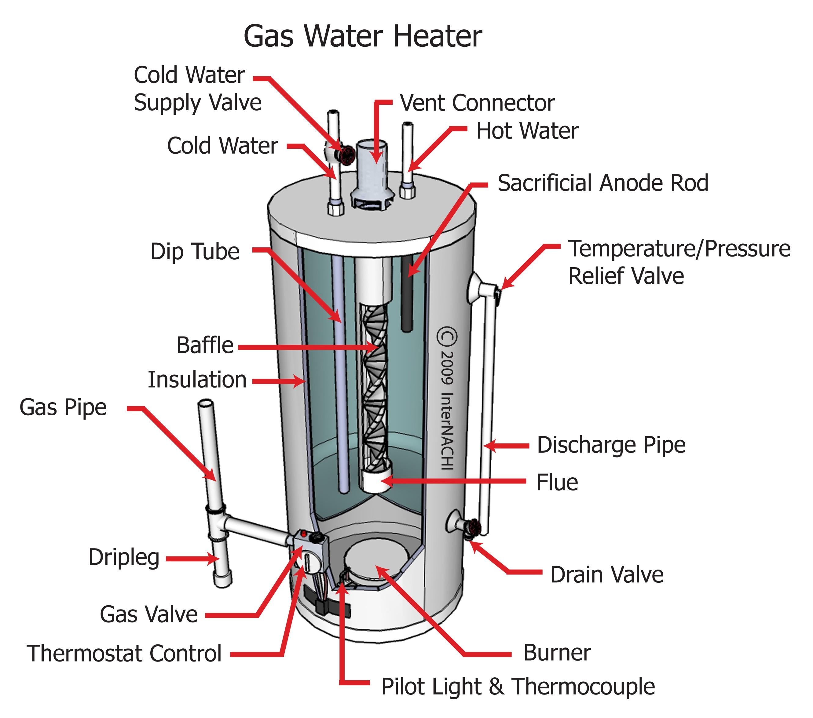Gas water heater.