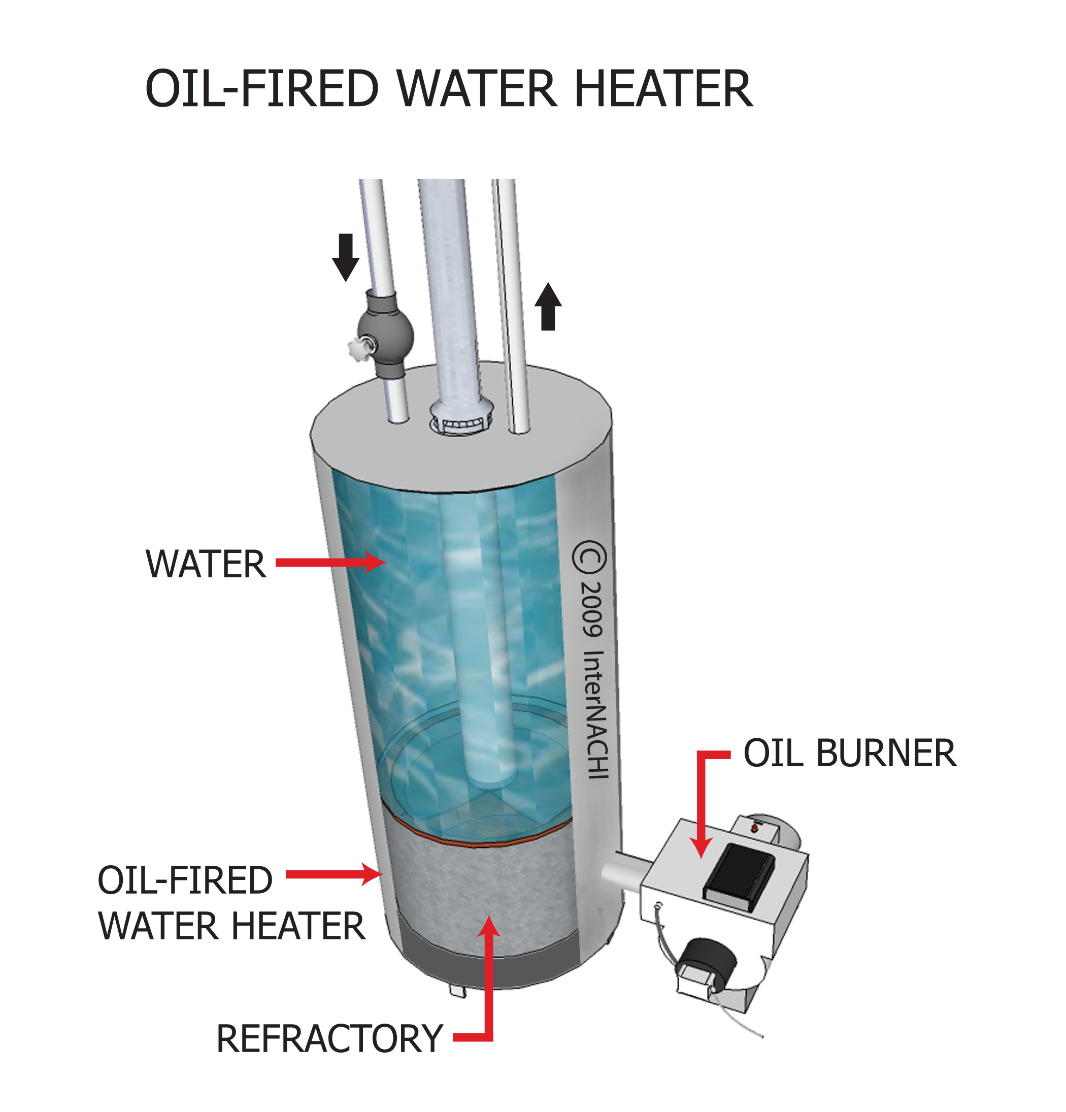Oil-fired water heater.