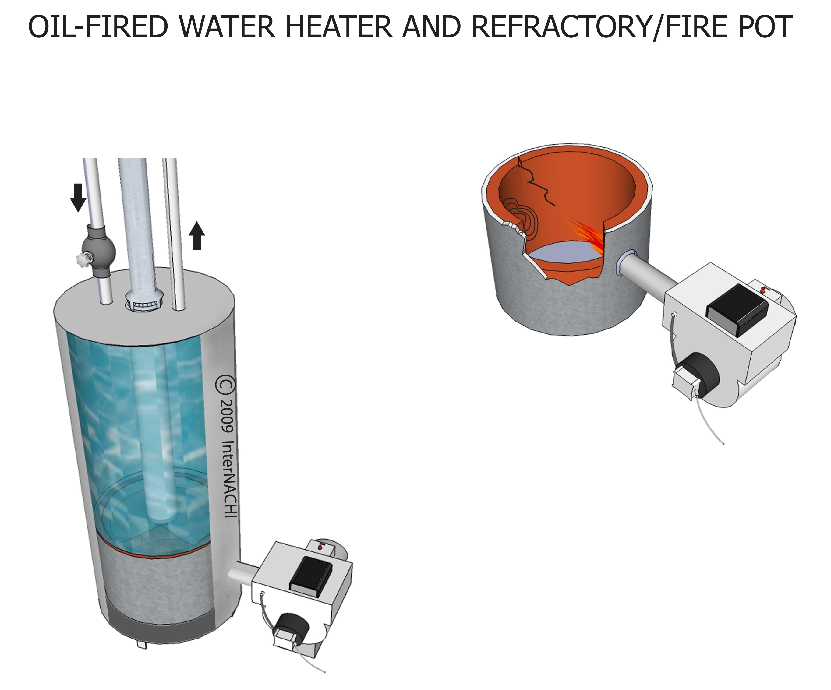 Oil-fired water heater and refactory.
