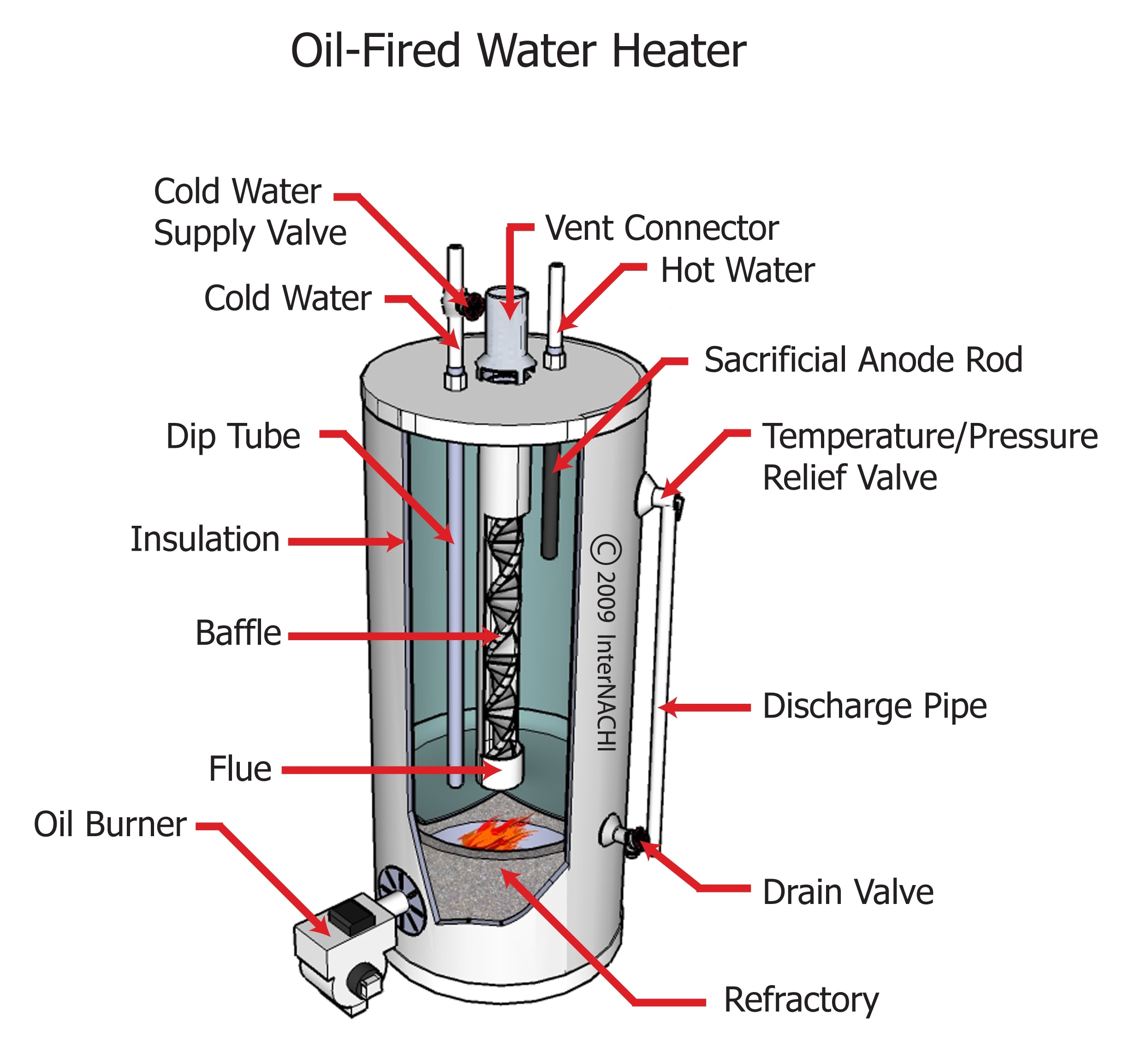 Oil fired water heater.