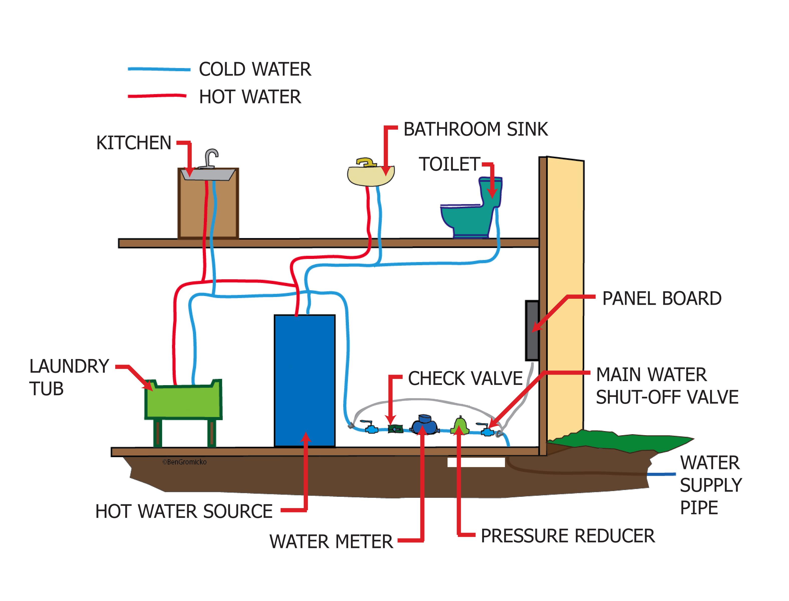 Plumbing distribution.