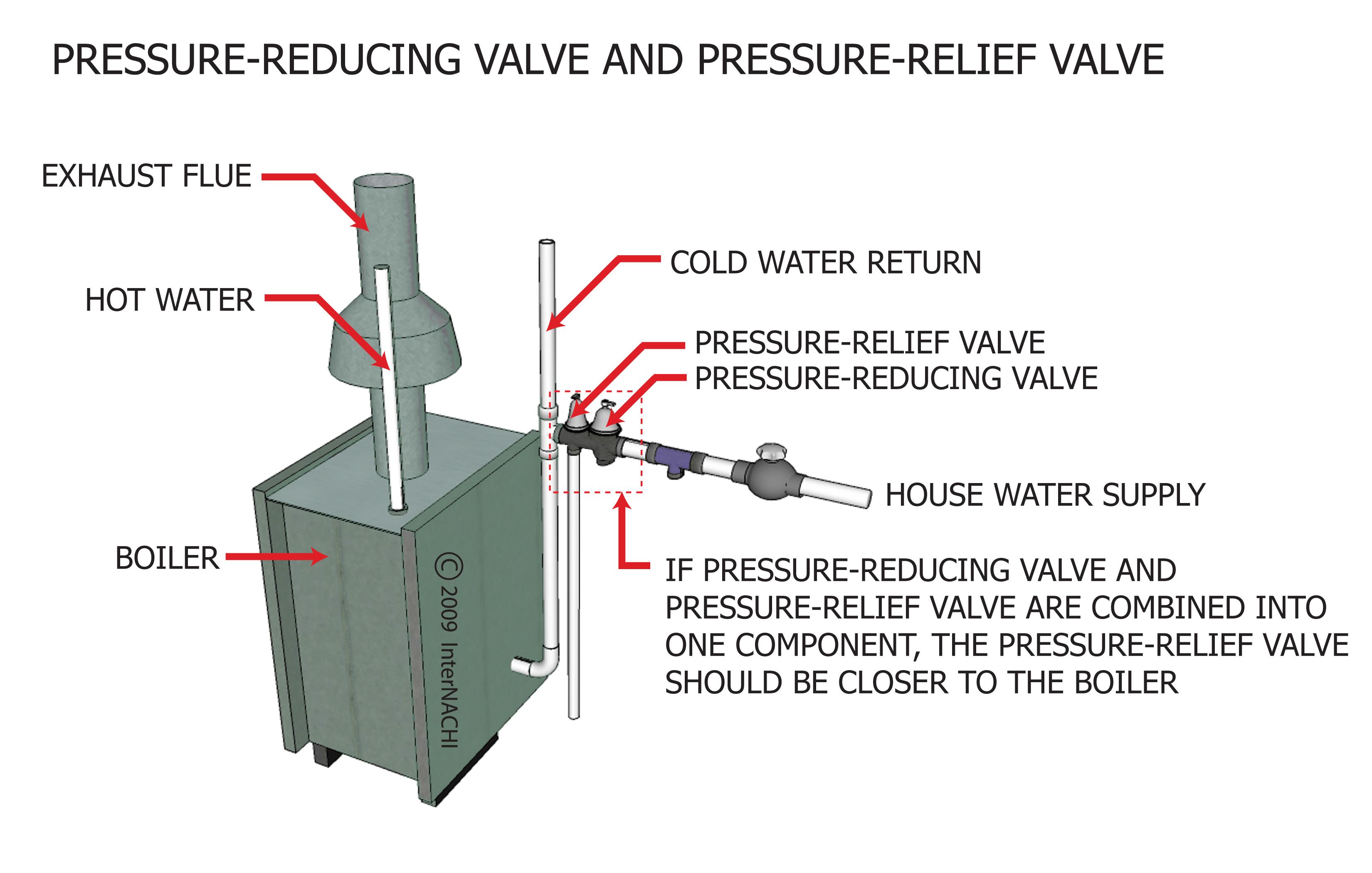 Pressure reducing and pressure relief valves.