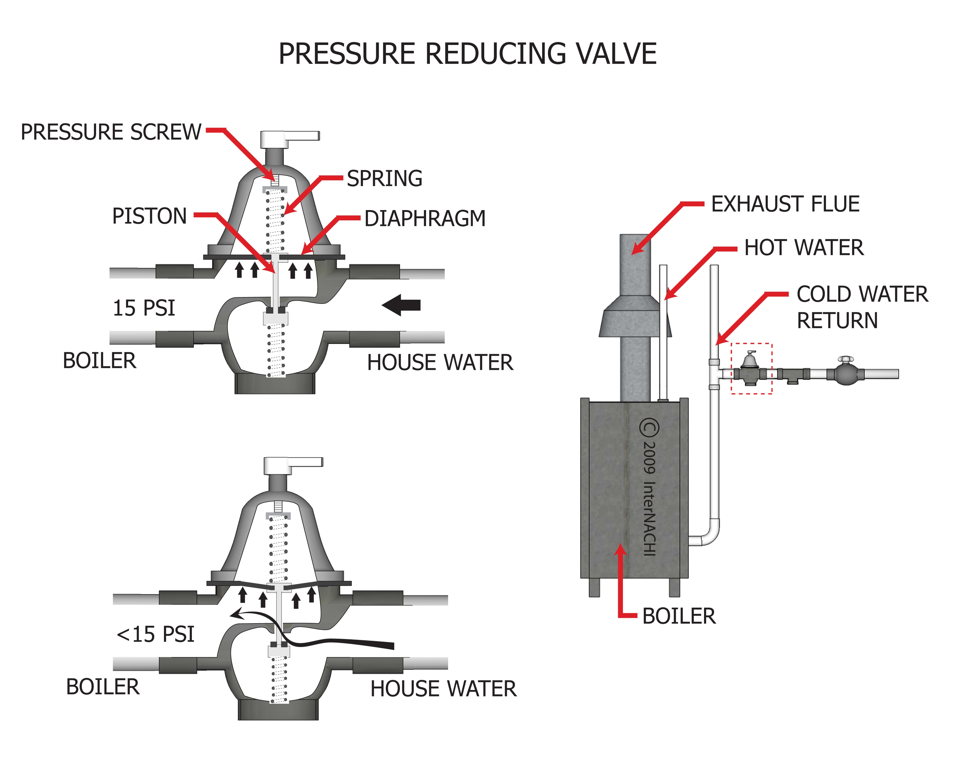 Pressure reducing valve.