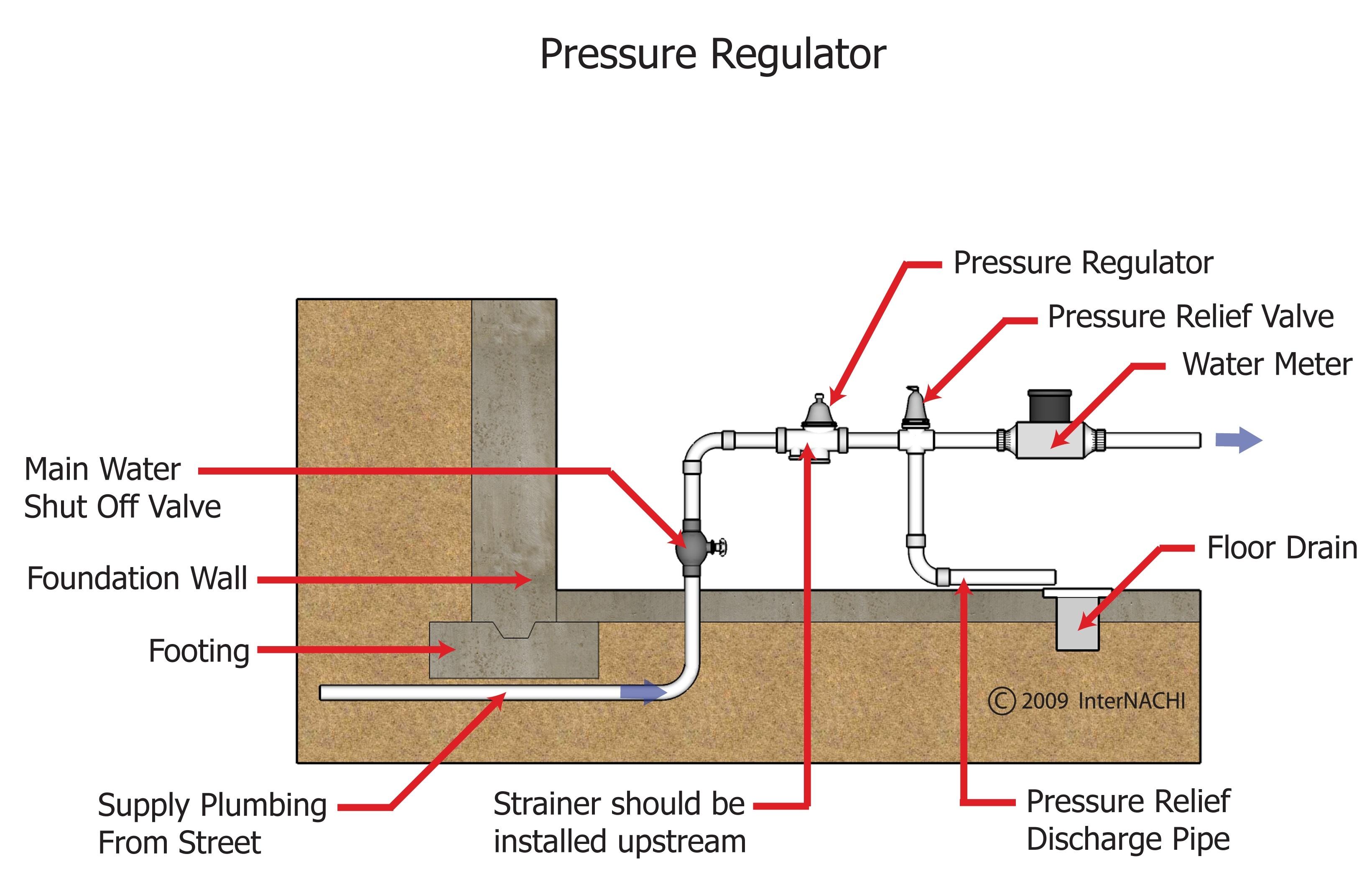 Water pressure regulator.