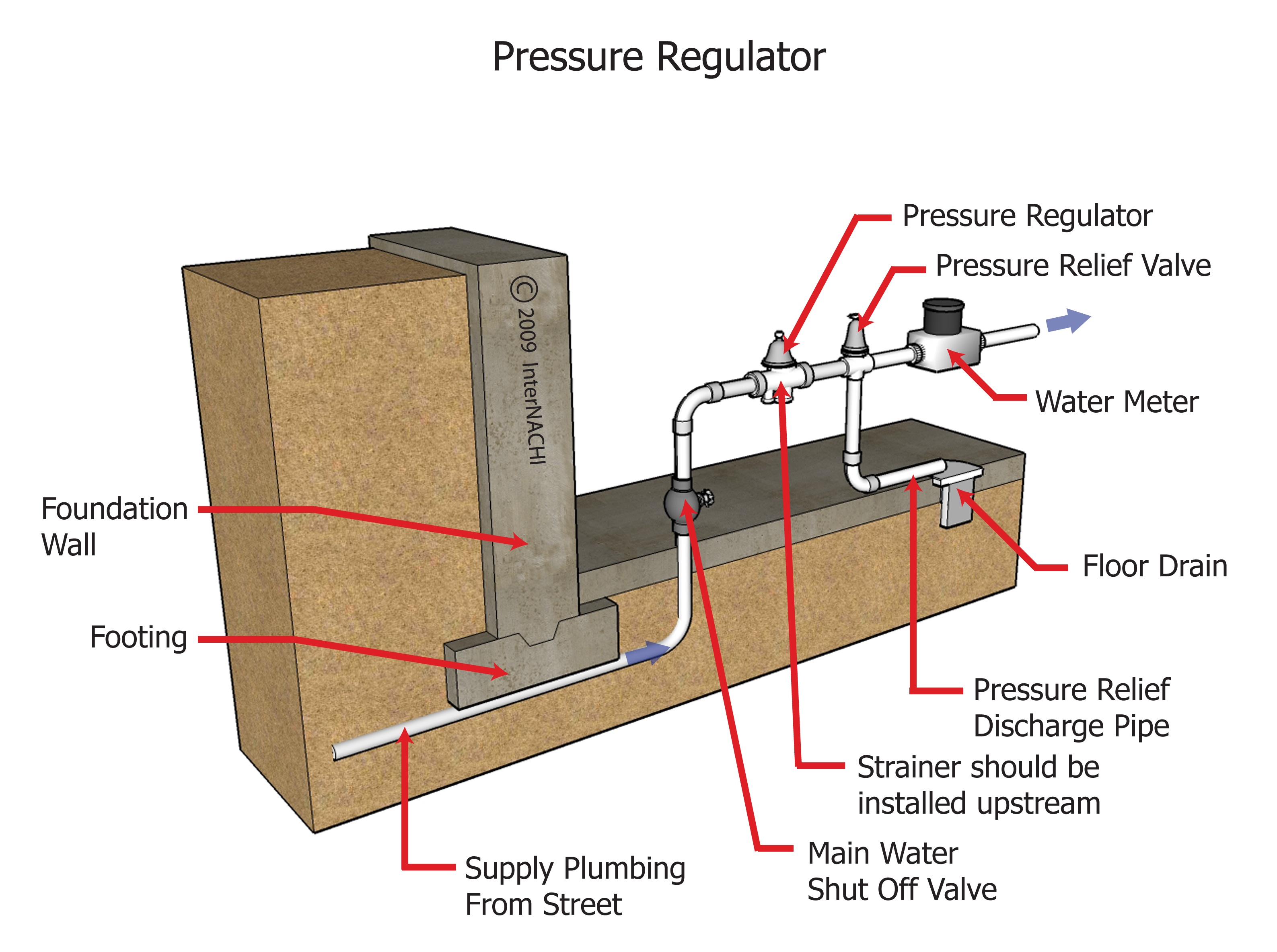 Water pressure regulator.