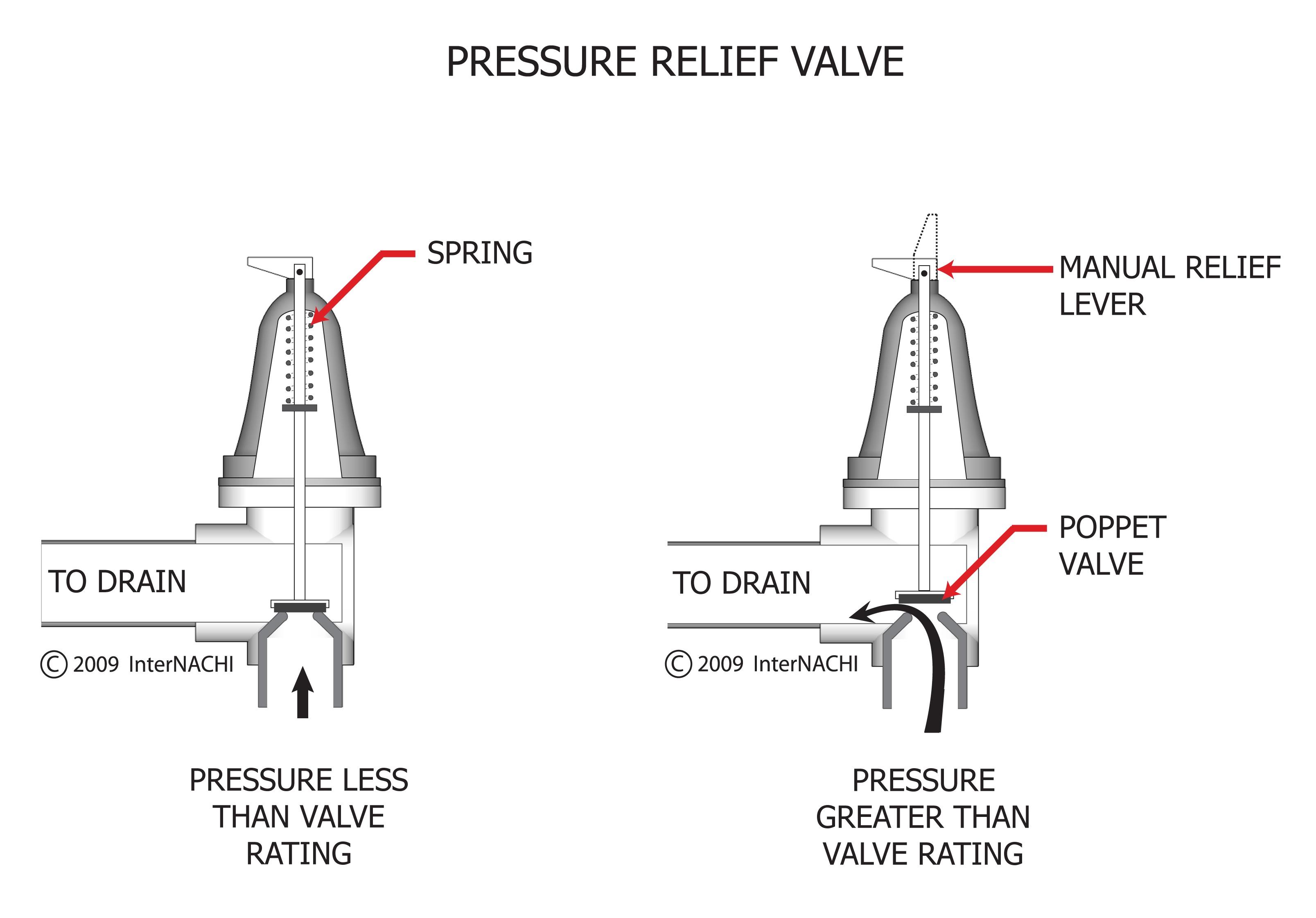 Pressure relief valve.