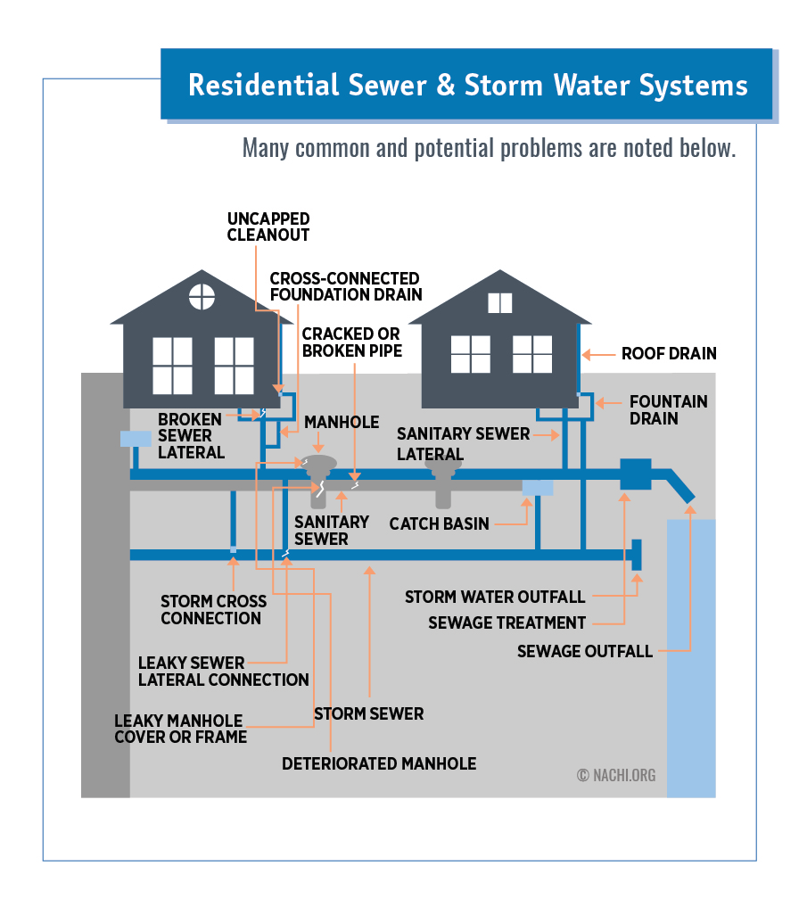 Residential Sewer and Storm Water Systems