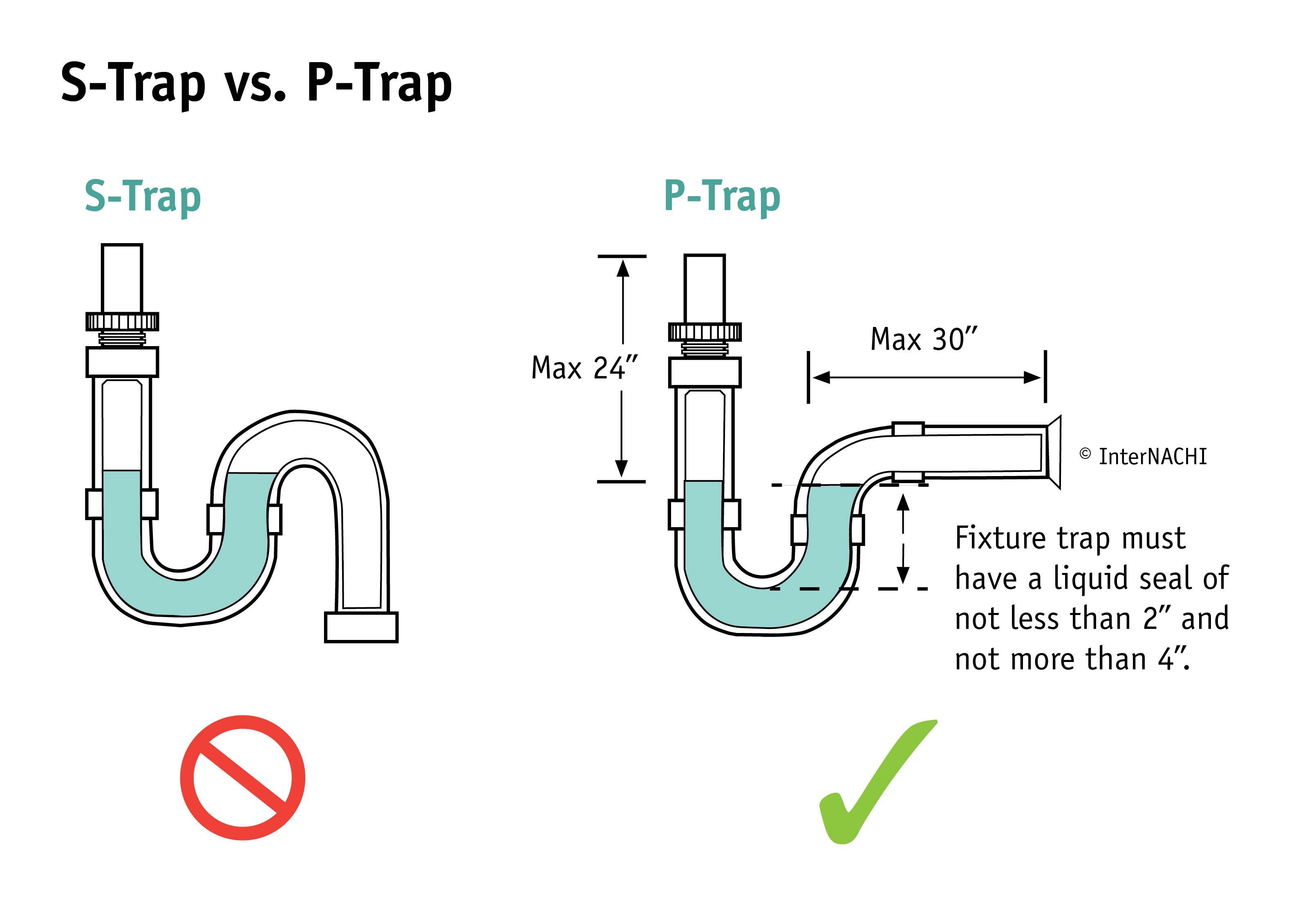 s-trap-vs-p-trap.jpg