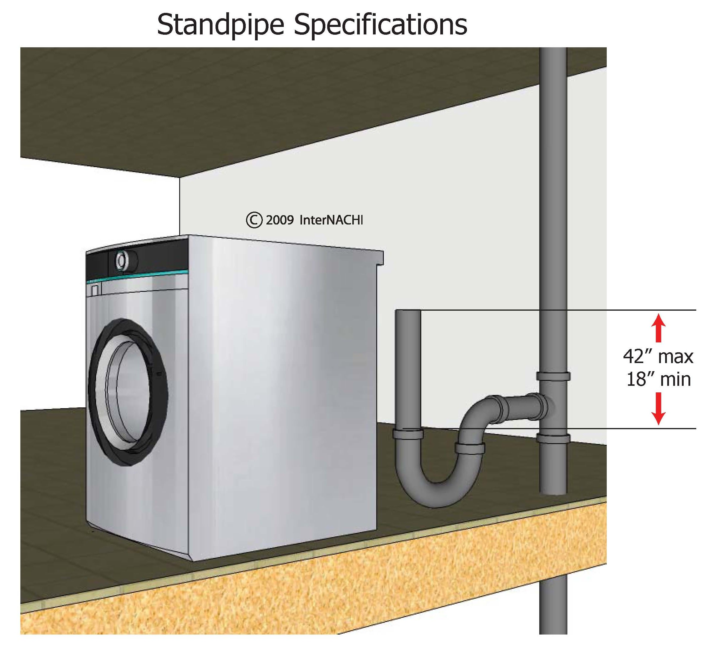 The standpipe for the clothes washer must be trapped. The standpipe height should be at least 18 inches (457 mm) and no more than 42 inches above the trap weir.