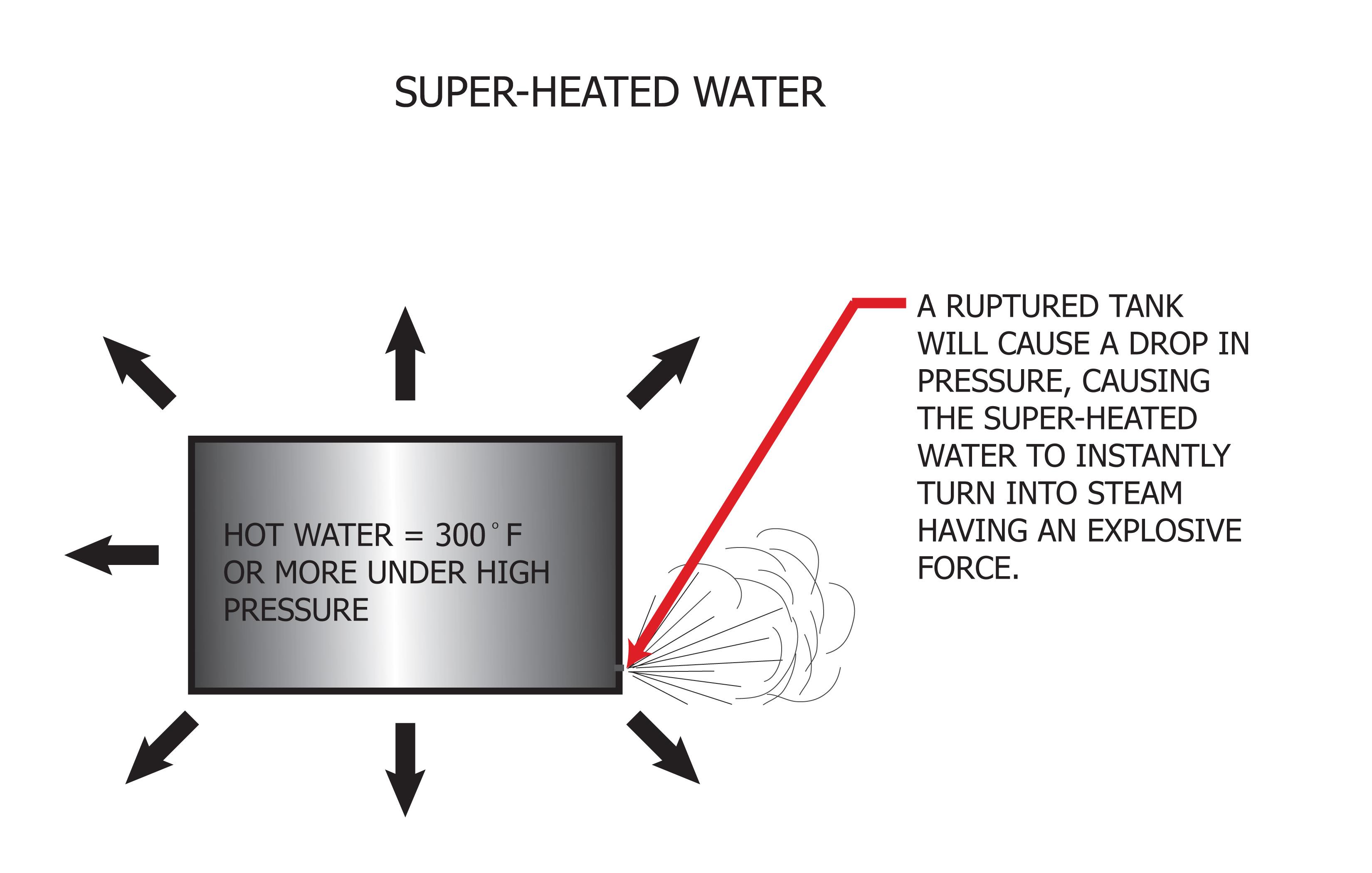 Super-heated water.