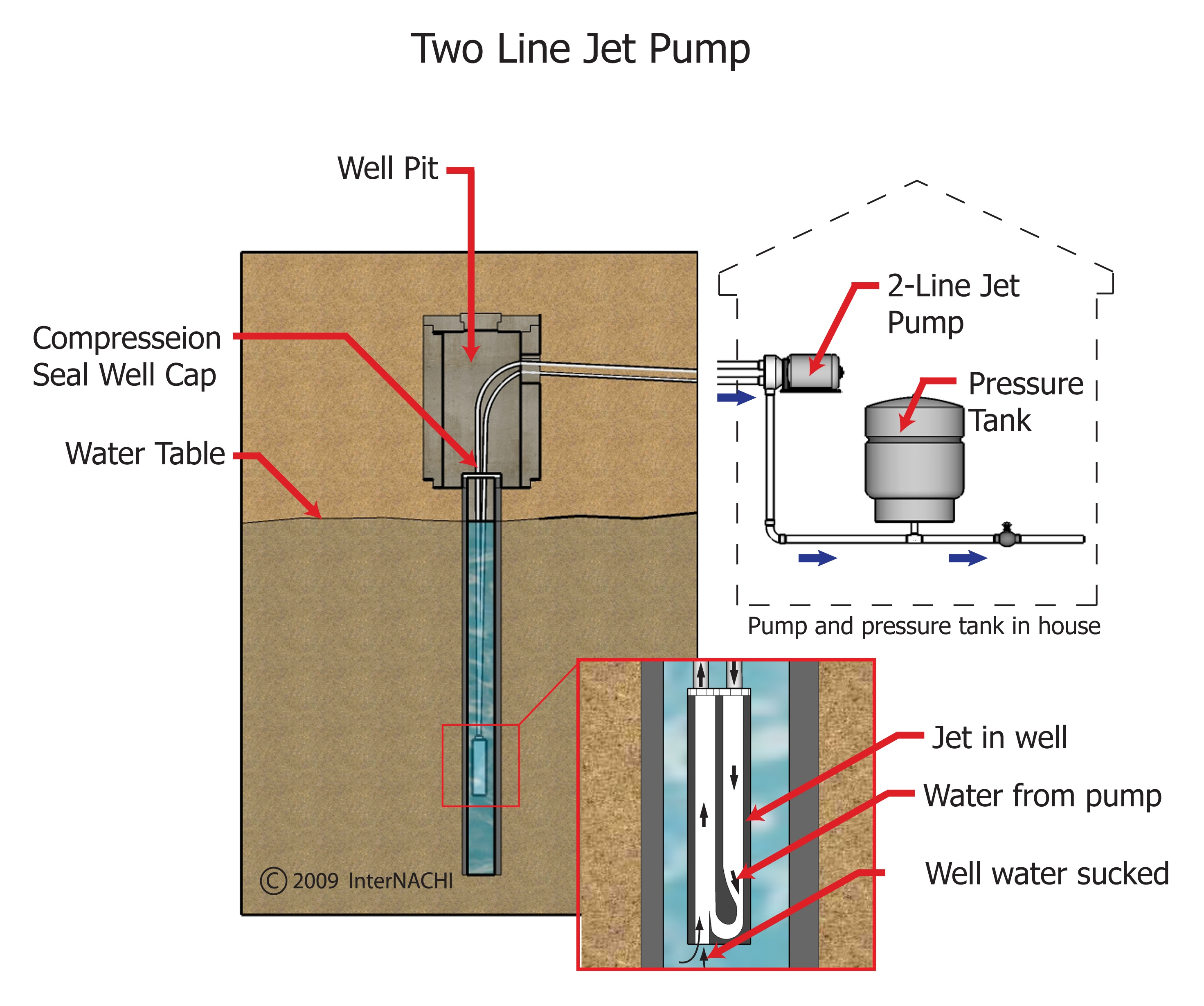 jet pump and two gallery