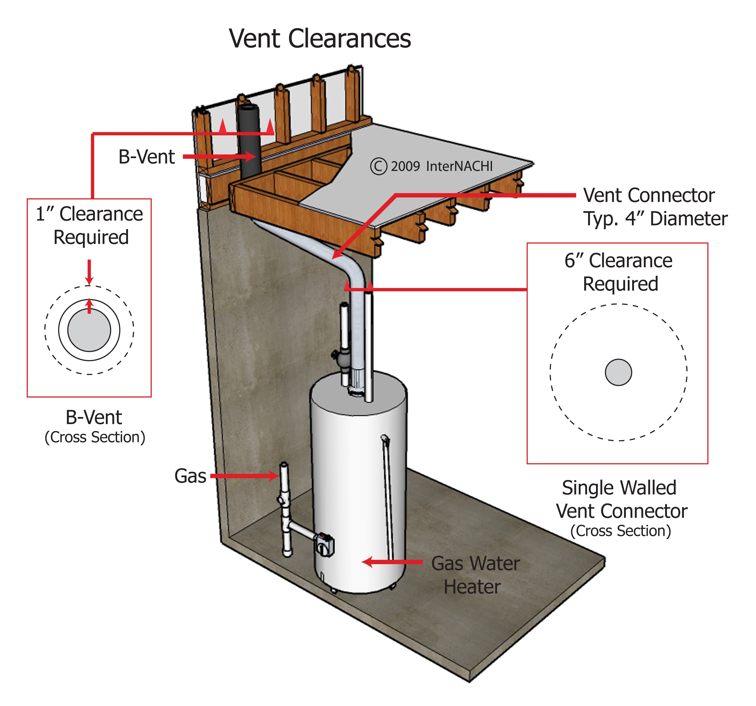 Vent clearances of a gas water heater.