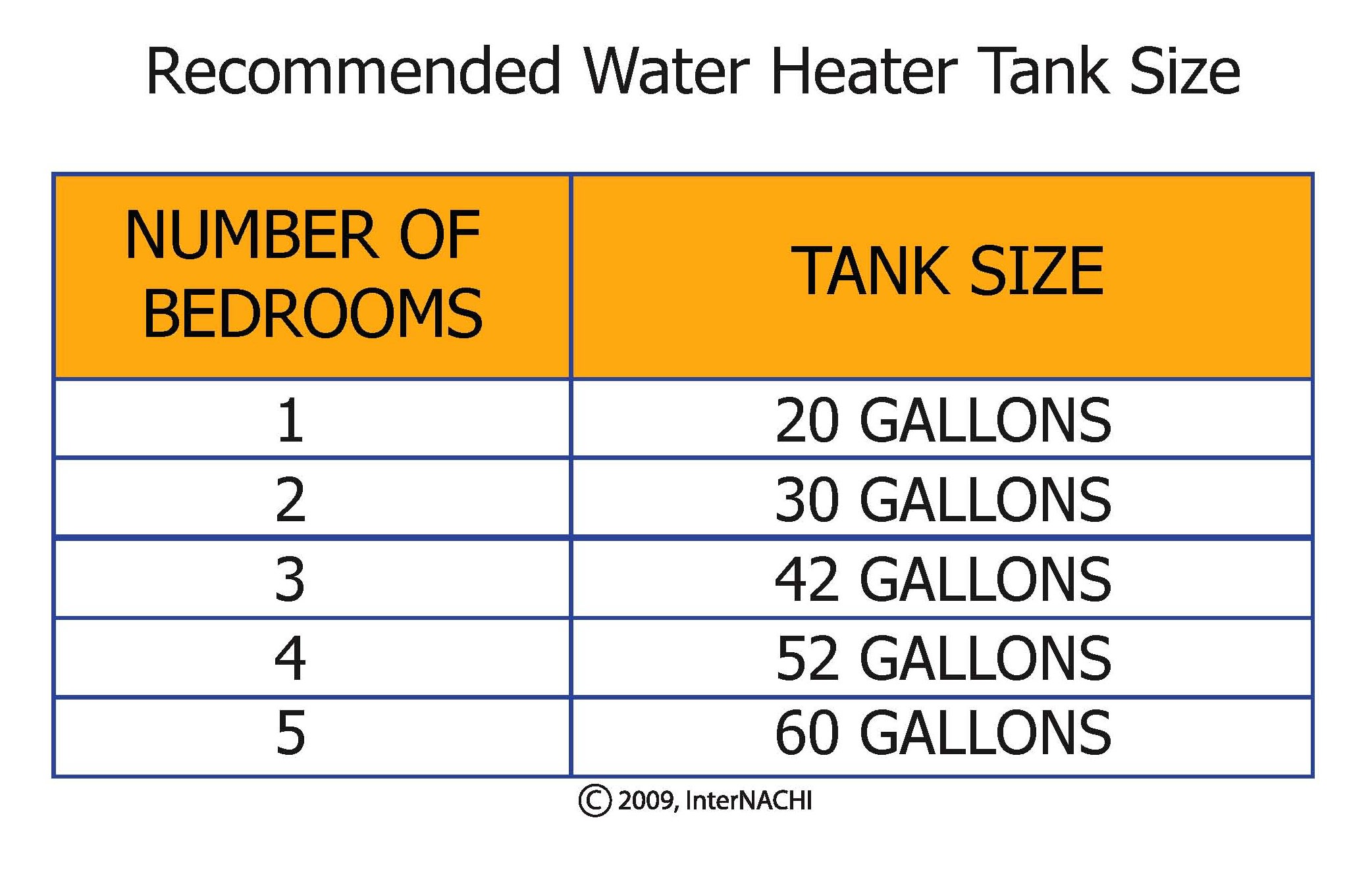Water heater tank size.