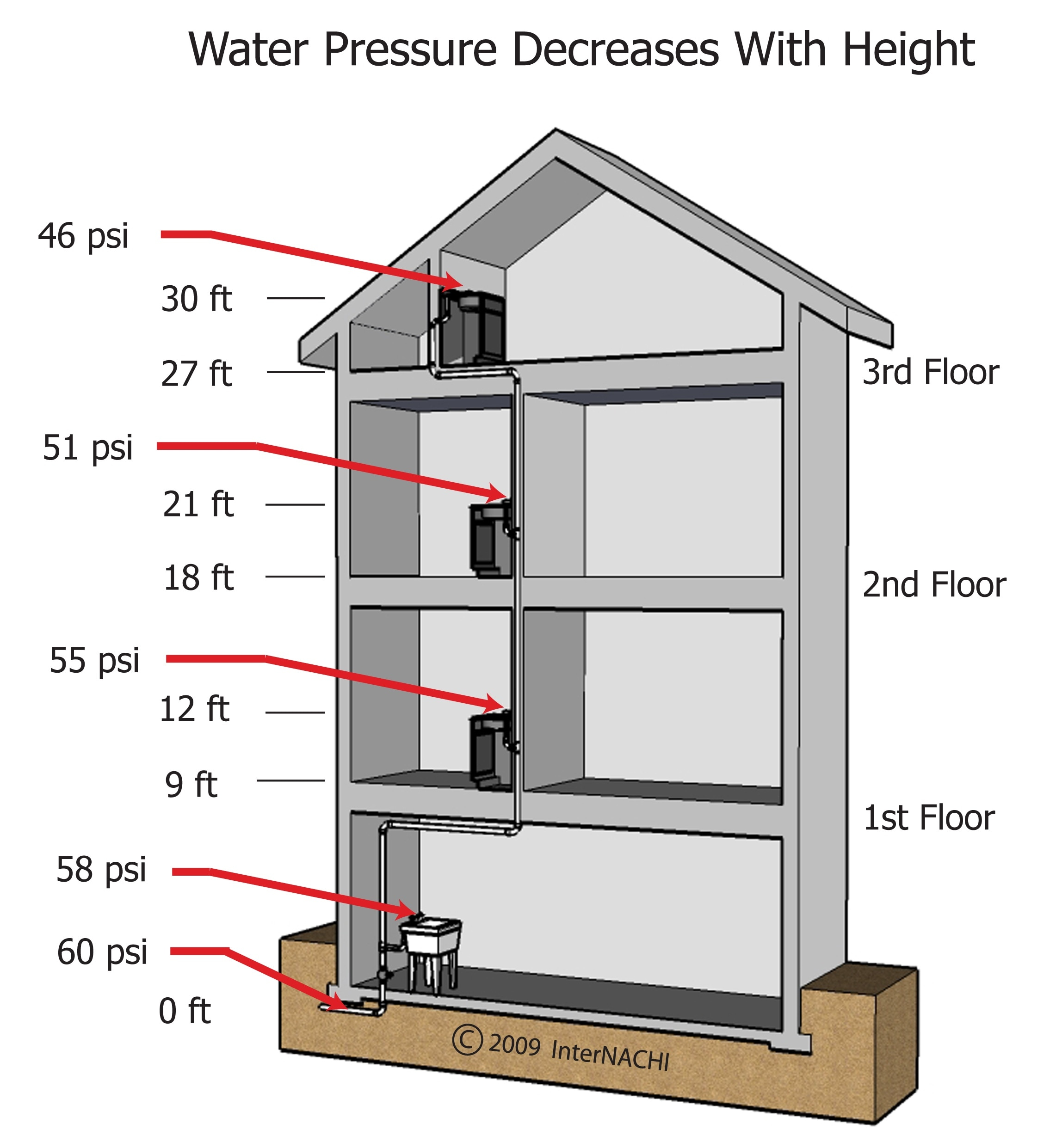 Water pressure decreases with height.