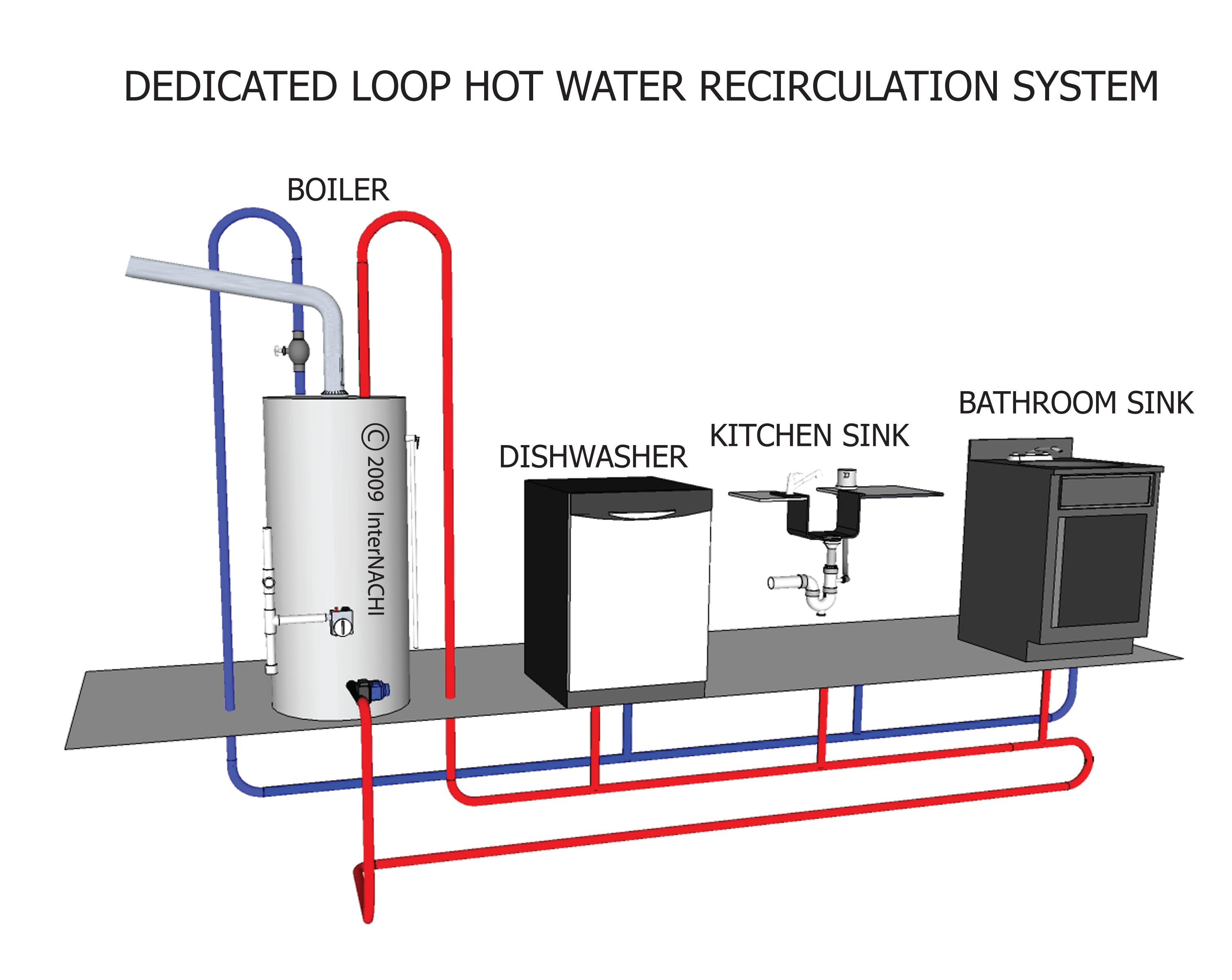 Dedicated loop, hot water recirculation system.