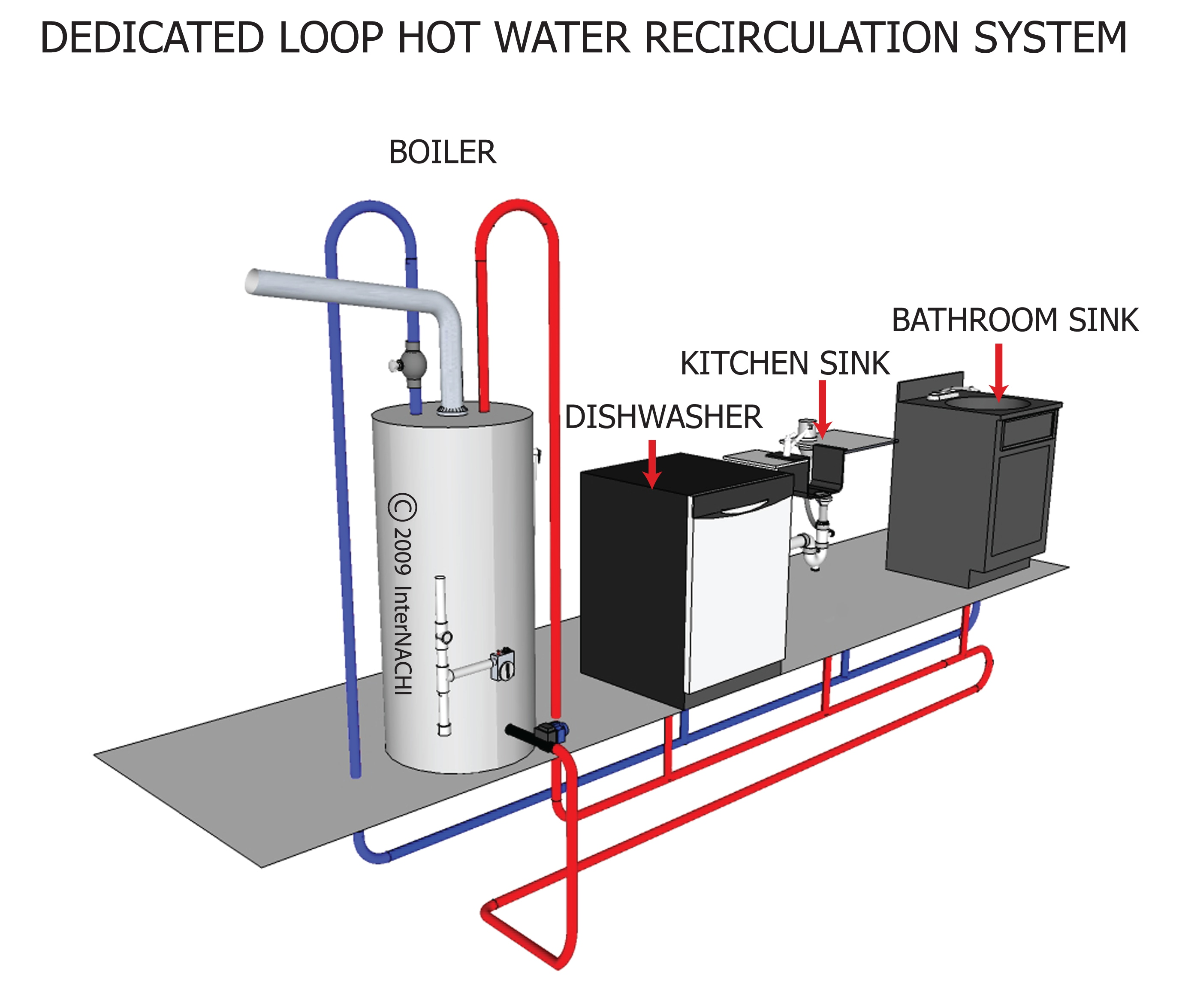 Dedicated Loop, Hot Water Recirculation System