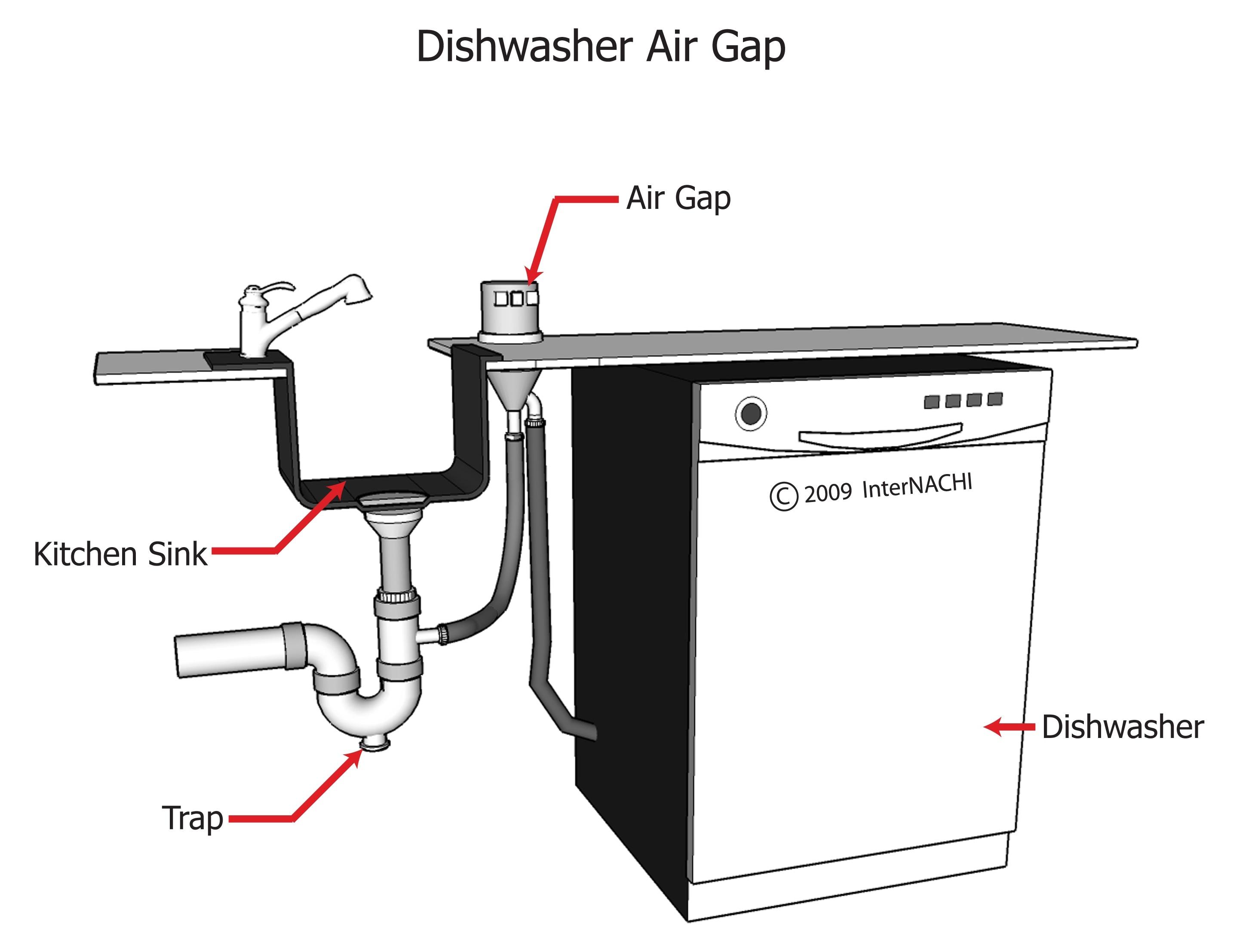 Dishwasher air gap.
